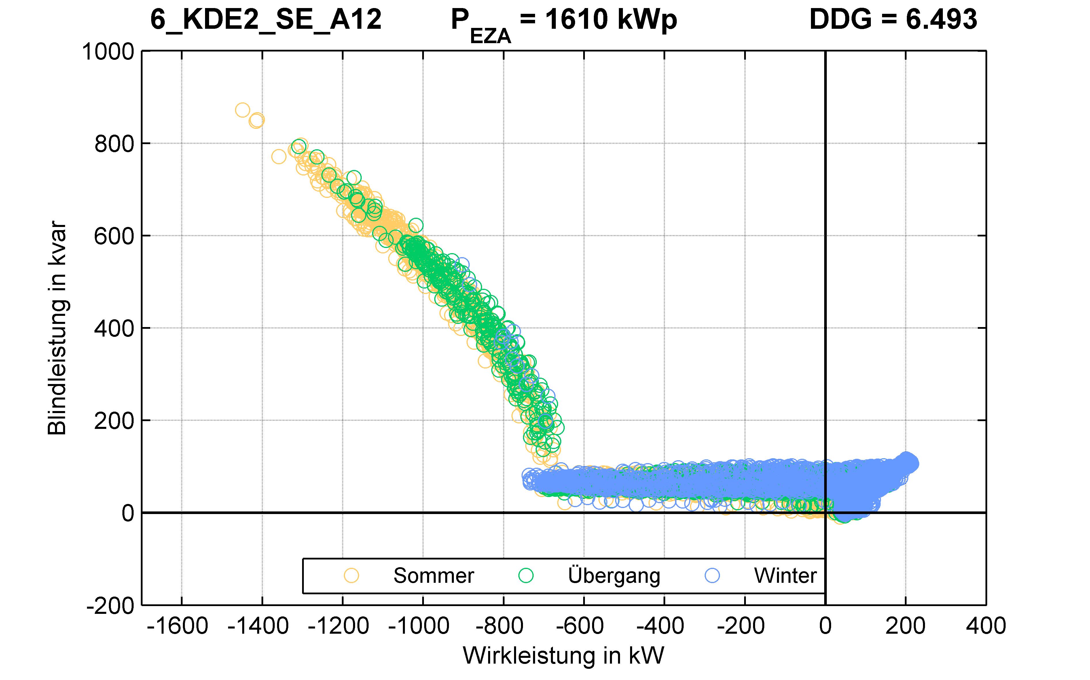KDE2 | Q-Regelung (SE) A12 | PQ-Verhalten