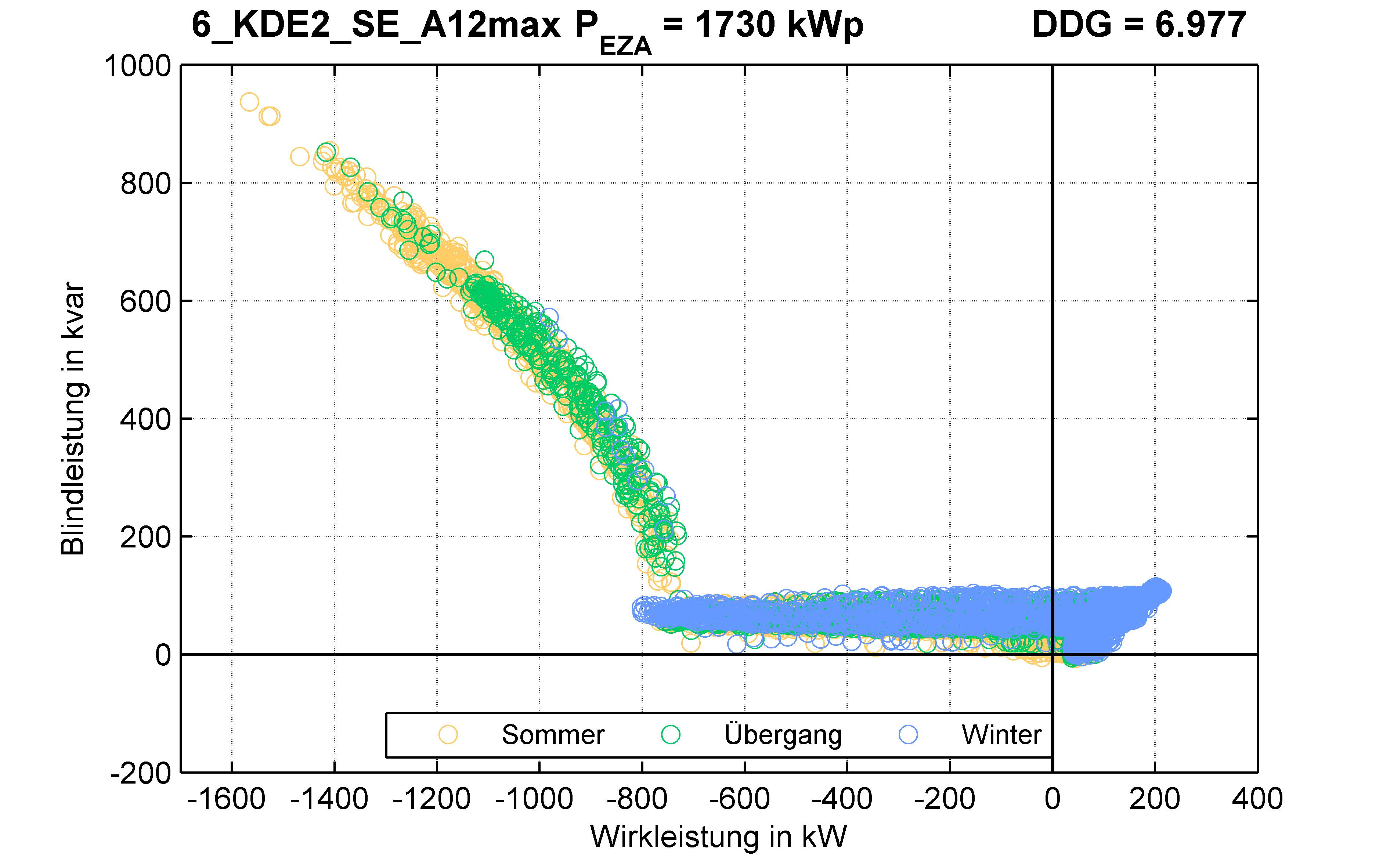 KDE2 | Q-Regelung (SE) A12max | PQ-Verhalten