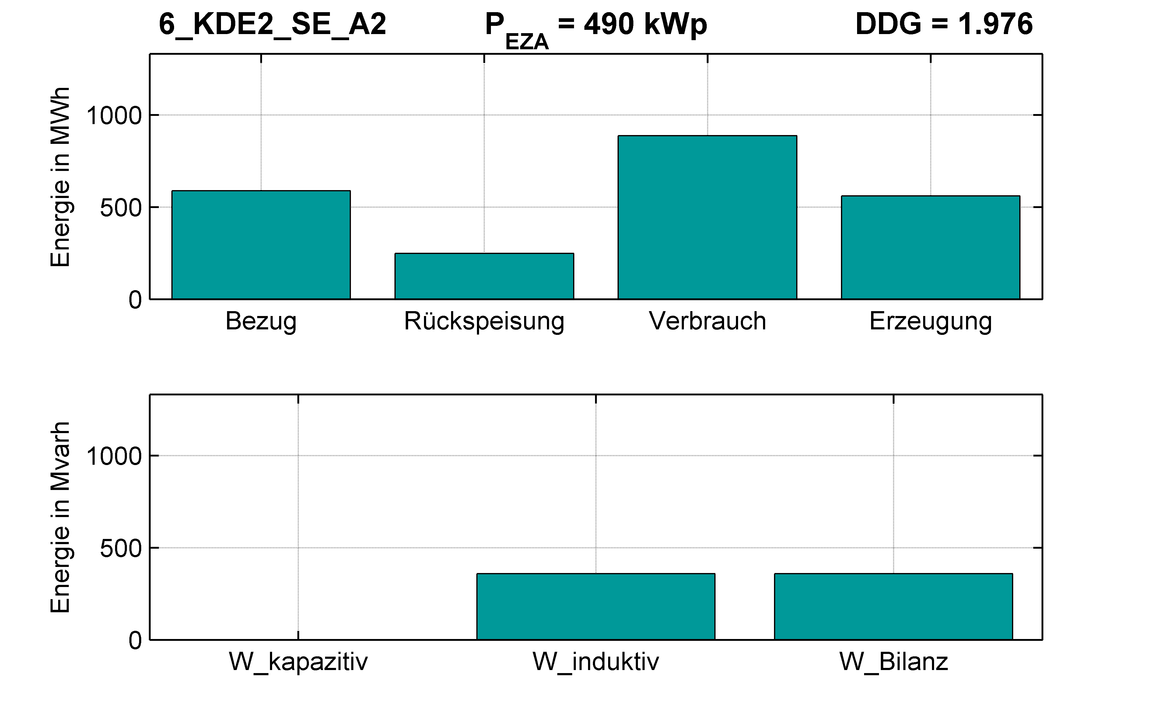 KDE2 | Q-Regelung (SE) A2 | PQ-Bilanz