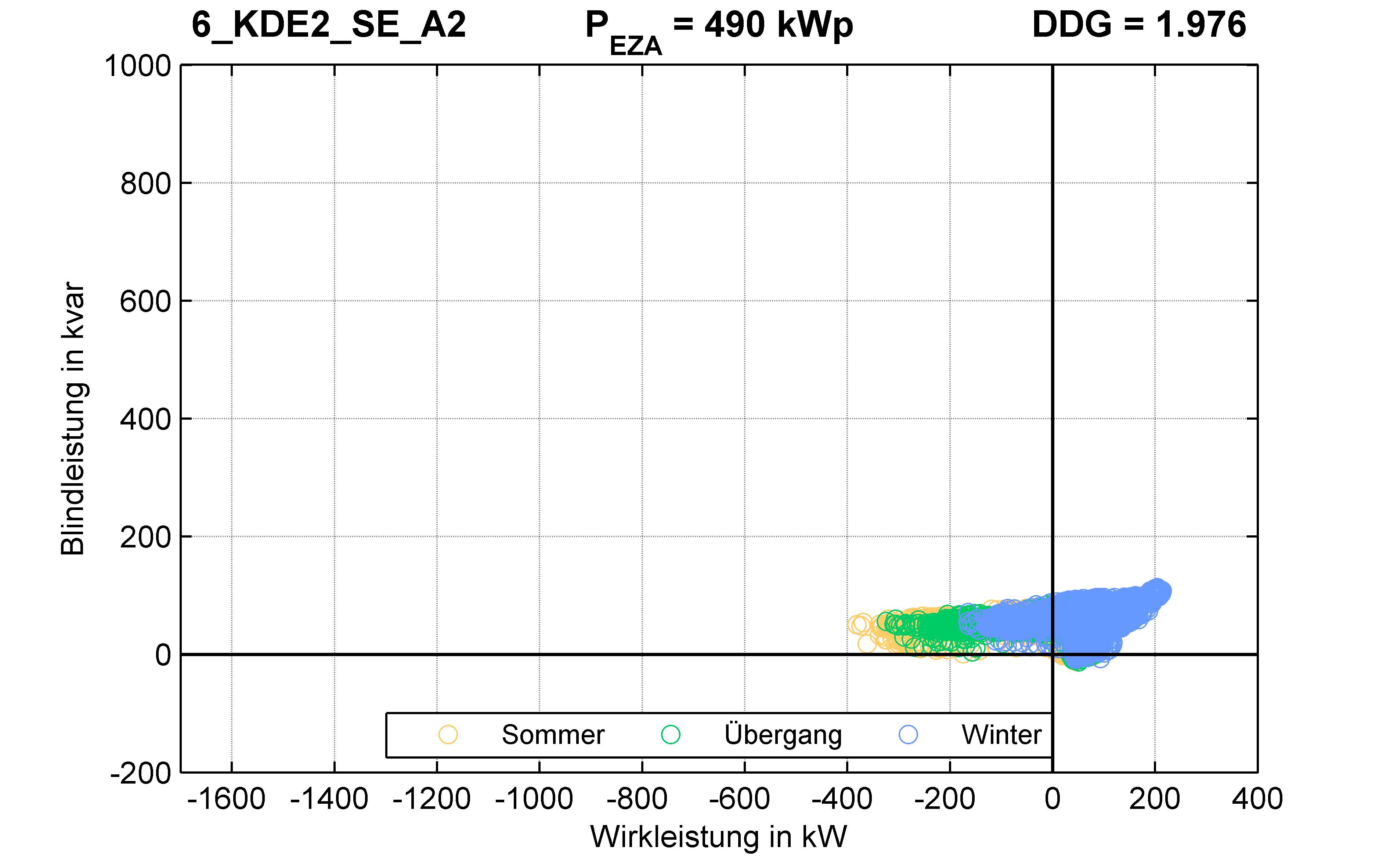KDE2 | Q-Regelung (SE) A2 | PQ-Verhalten