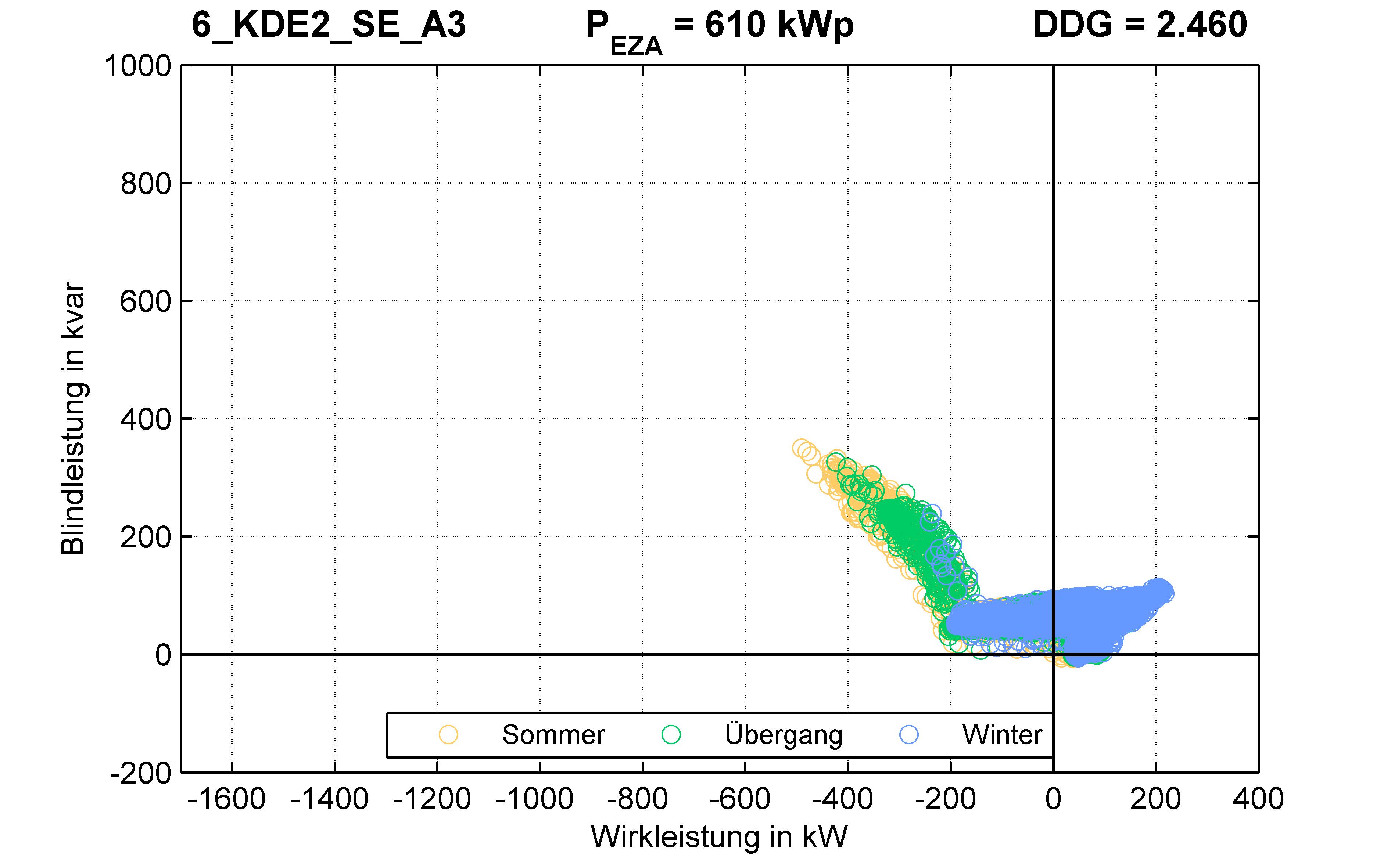 KDE2 | Q-Regelung (SE) A3 | PQ-Verhalten