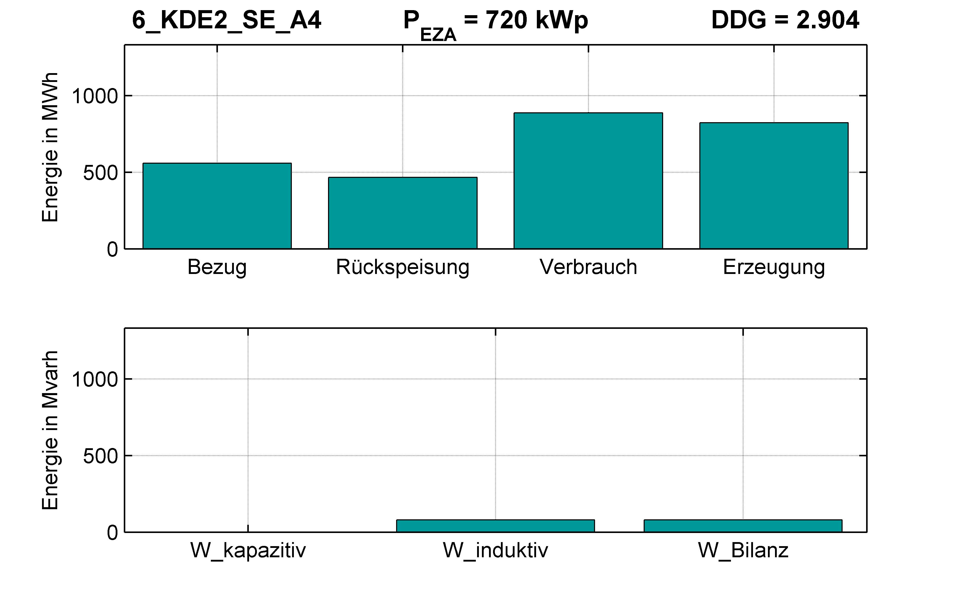 KDE2 | Q-Regelung (SE) A4 | PQ-Bilanz
