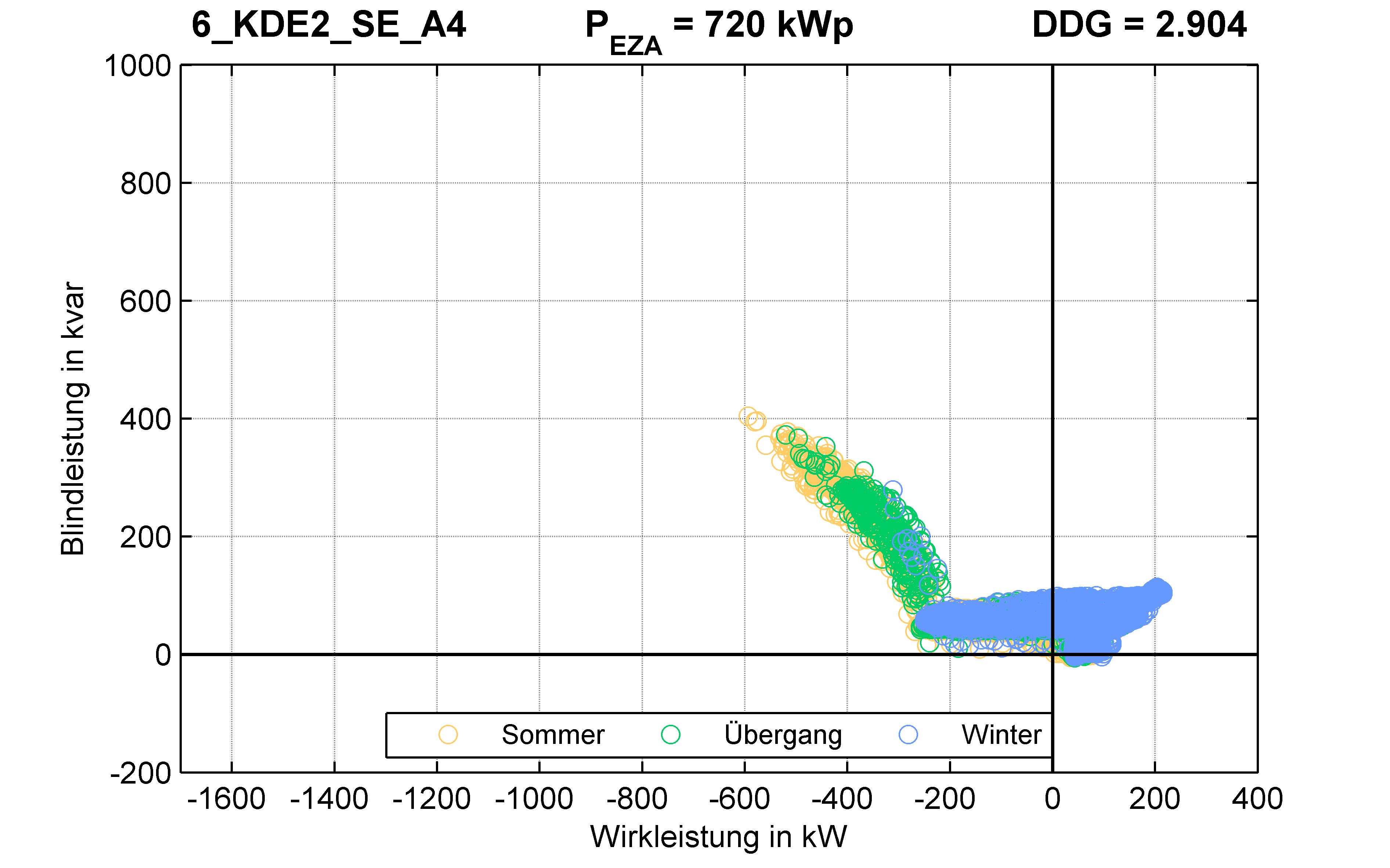 KDE2 | Q-Regelung (SE) A4 | PQ-Verhalten