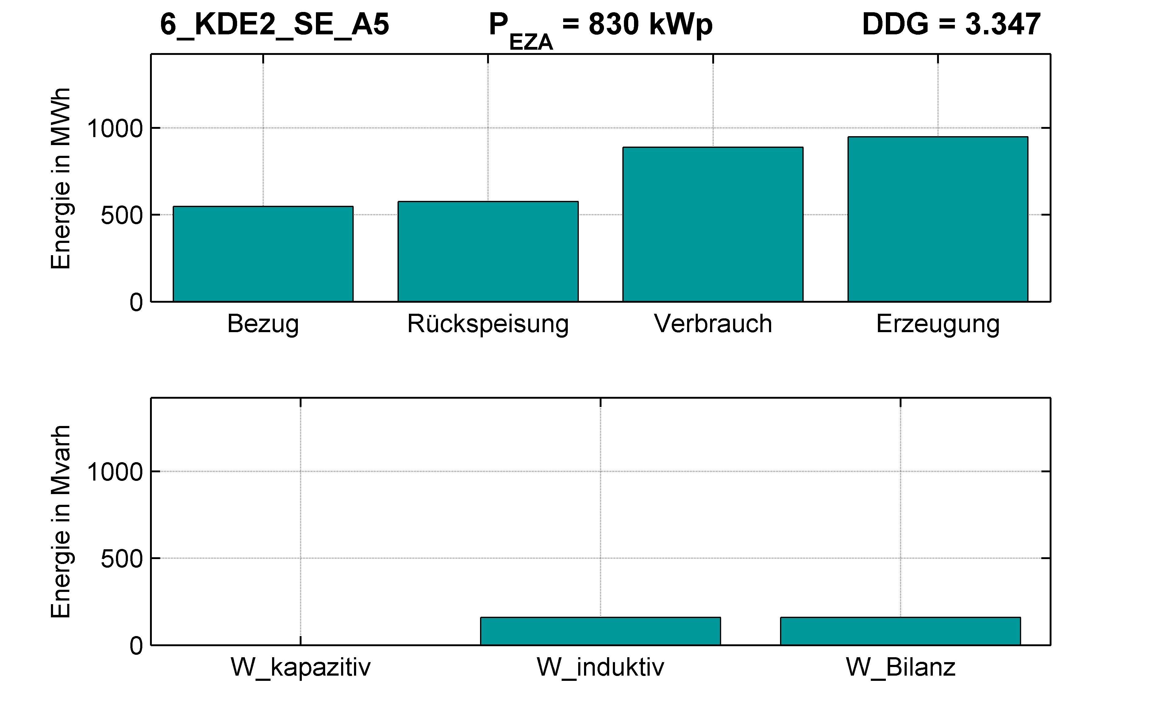 KDE2 | Q-Regelung (SE) A5 | PQ-Bilanz