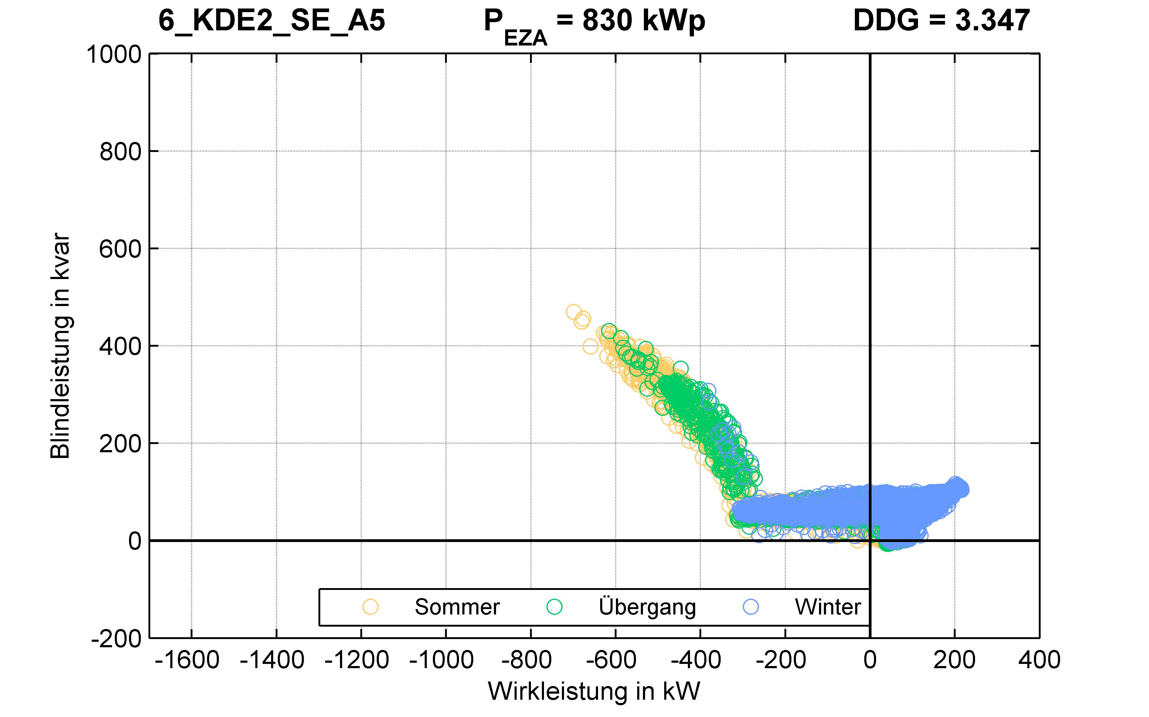 KDE2 | Q-Regelung (SE) A5 | PQ-Verhalten