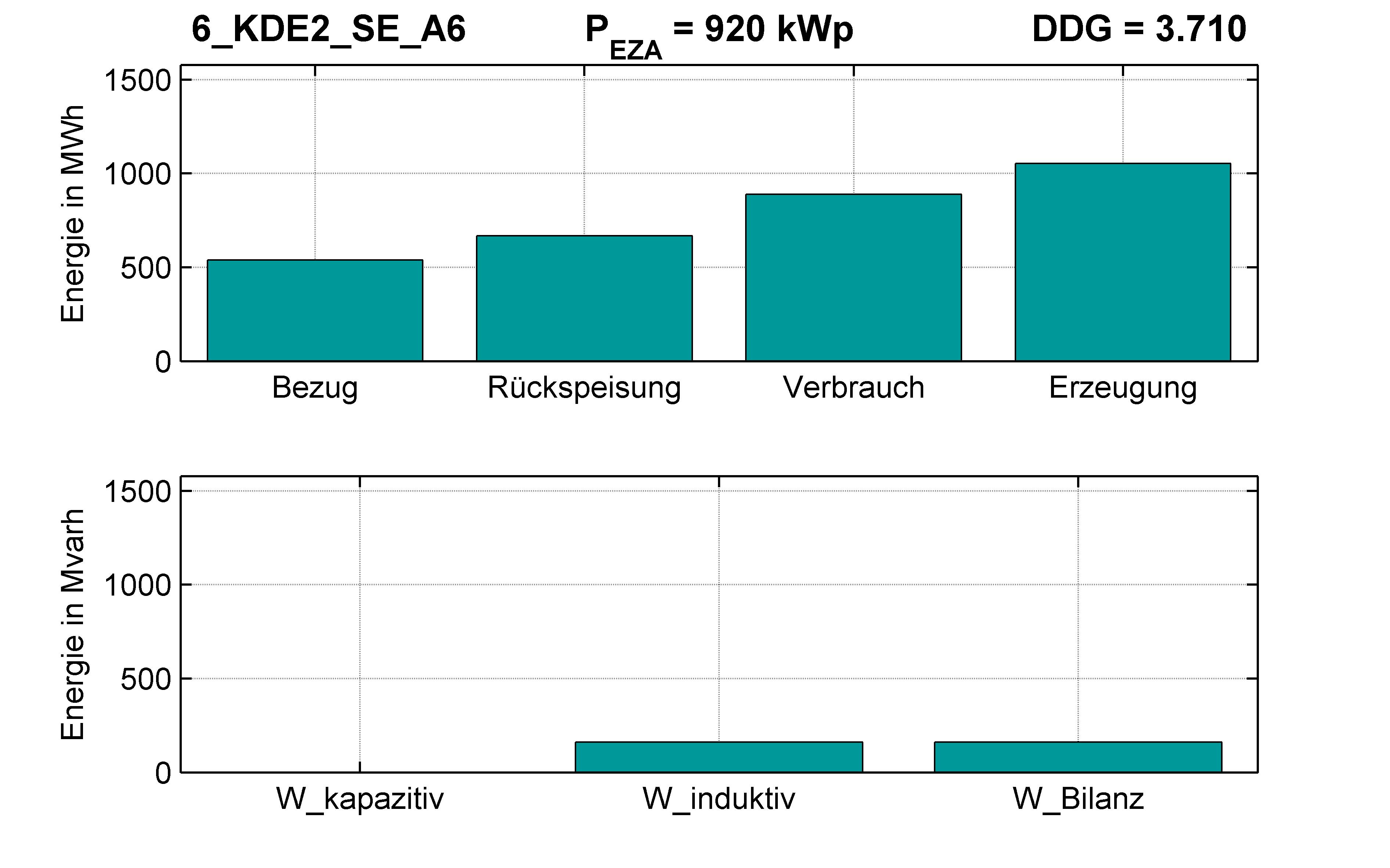 KDE2 | Q-Regelung (SE) A6 | PQ-Bilanz