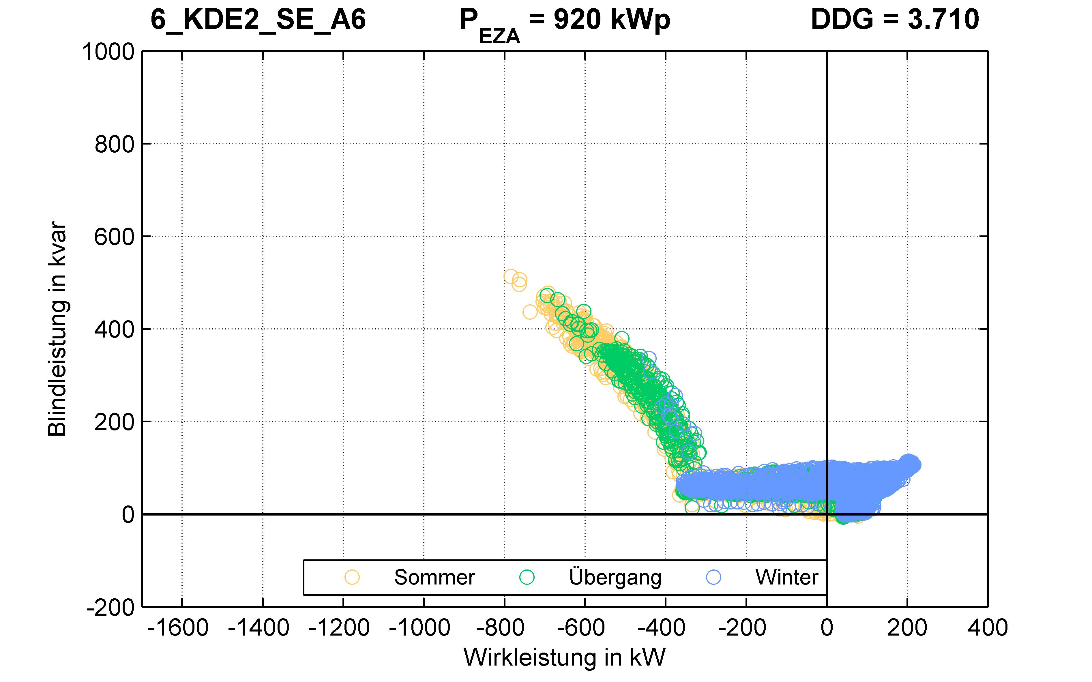 KDE2 | Q-Regelung (SE) A6 | PQ-Verhalten
