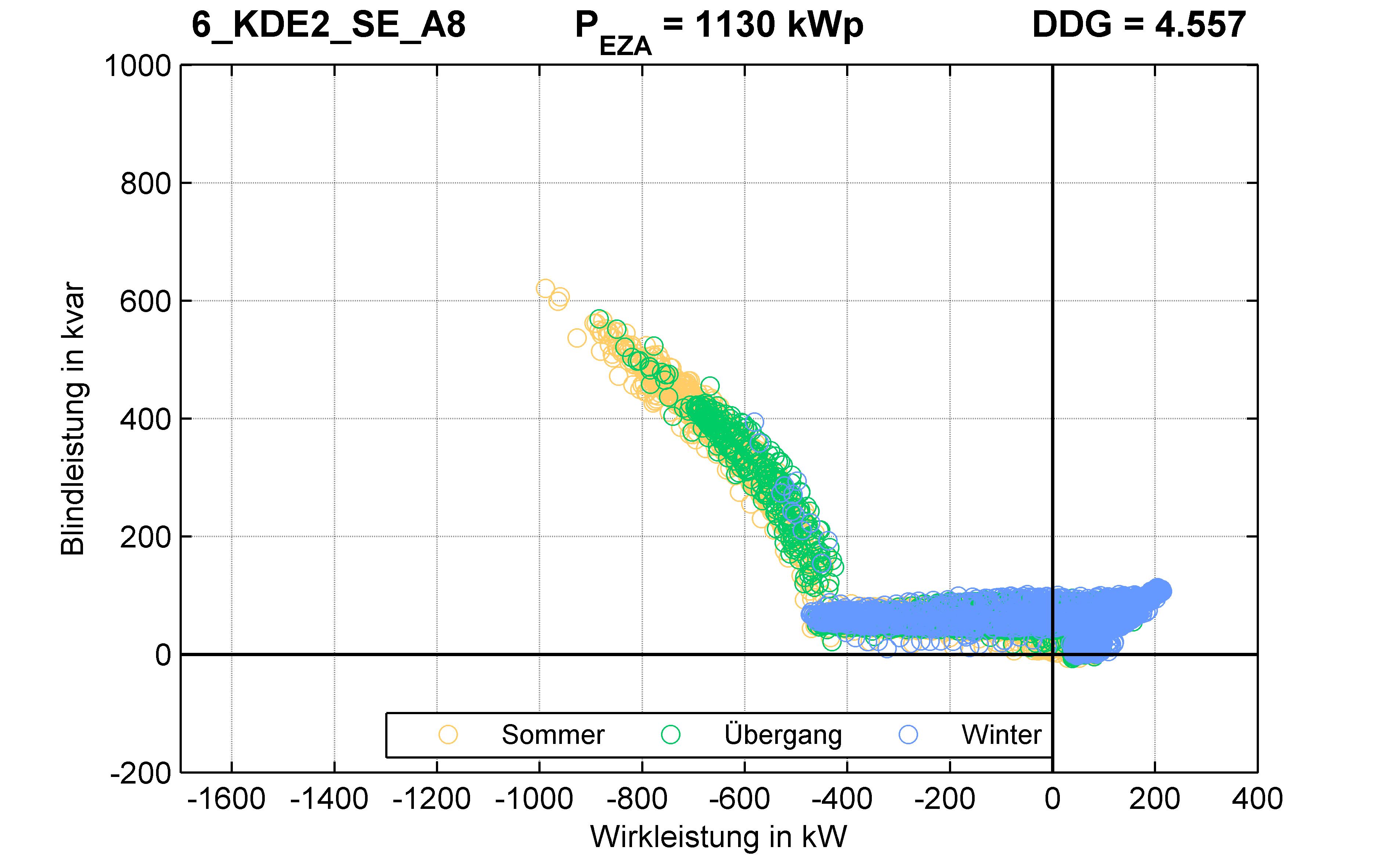 KDE2 | Q-Regelung (SE) A8 | PQ-Verhalten
