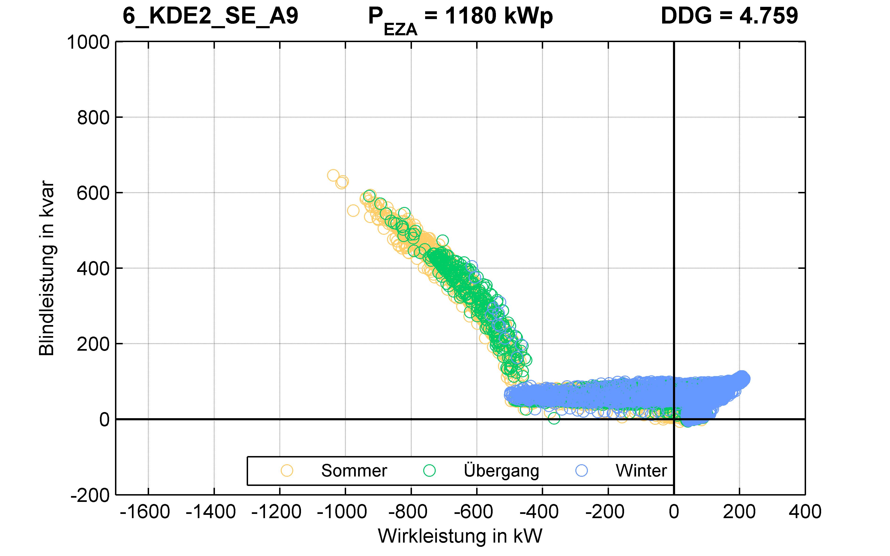 KDE2 | Q-Regelung (SE) A9 | PQ-Verhalten