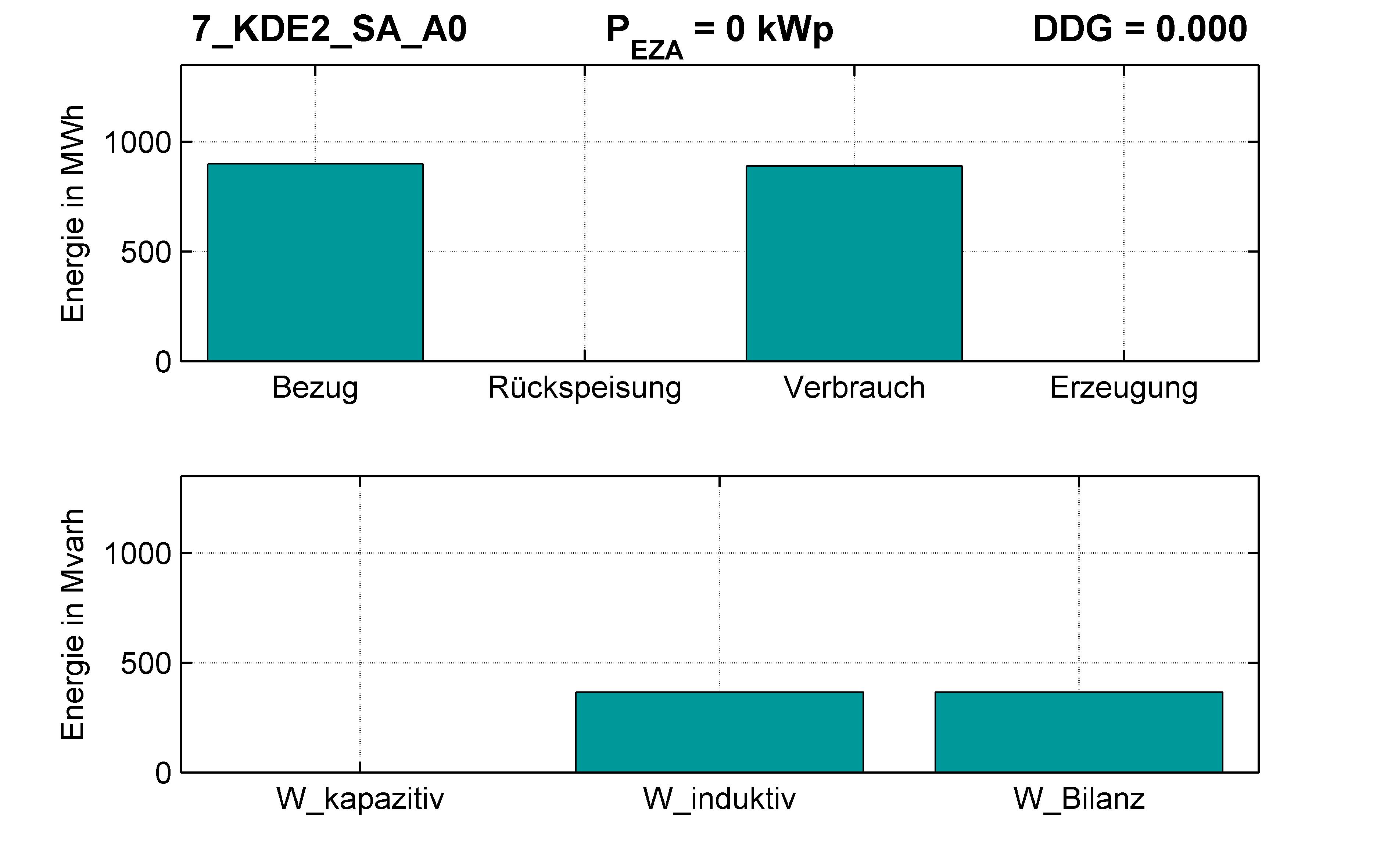 KDE2 | Längsregler (SA) A0 | PQ-Bilanz