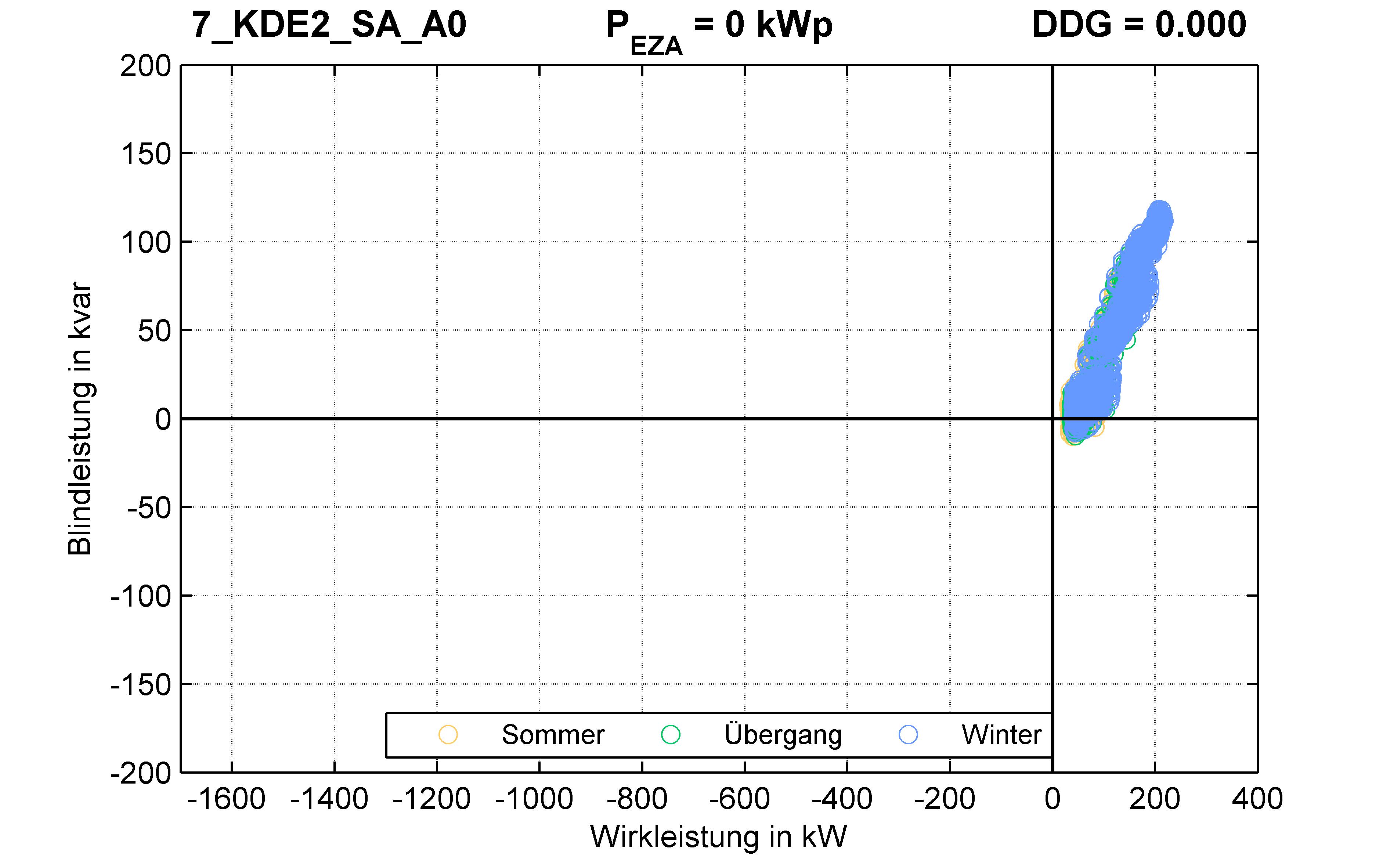 KDE2 | Längsregler (SA) A0 | PQ-Verhalten