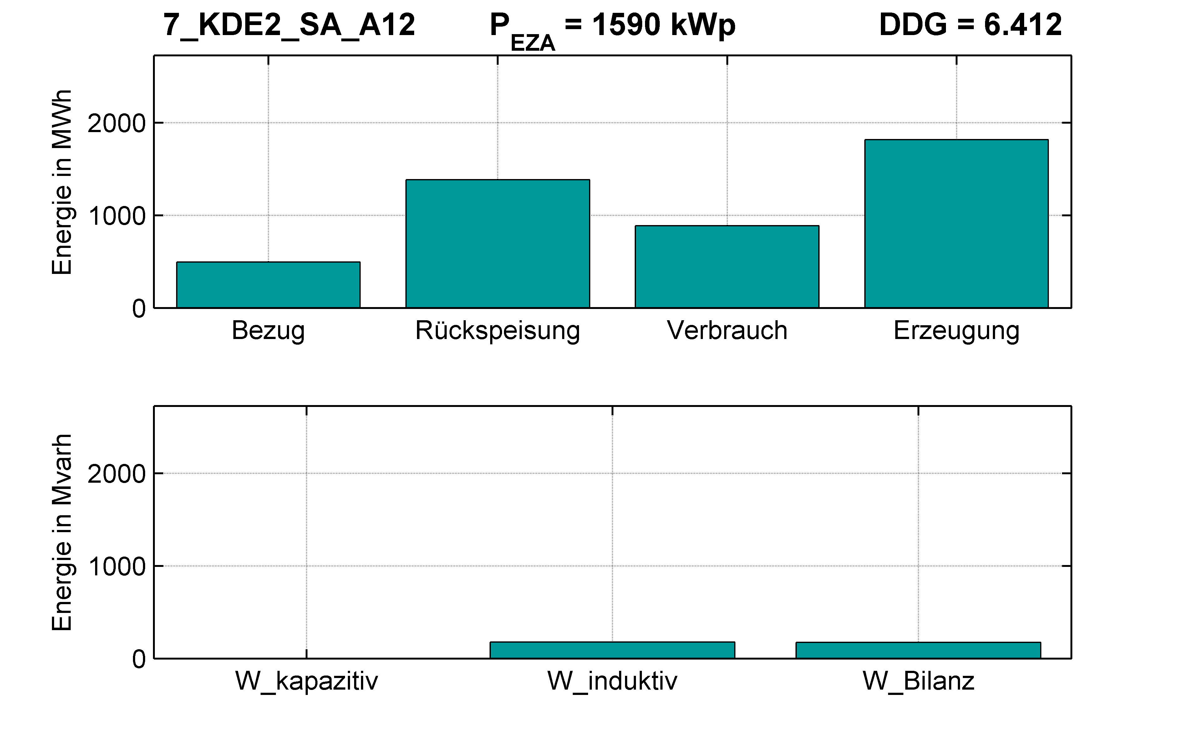 KDE2 | Längsregler (SA) A12 | PQ-Bilanz