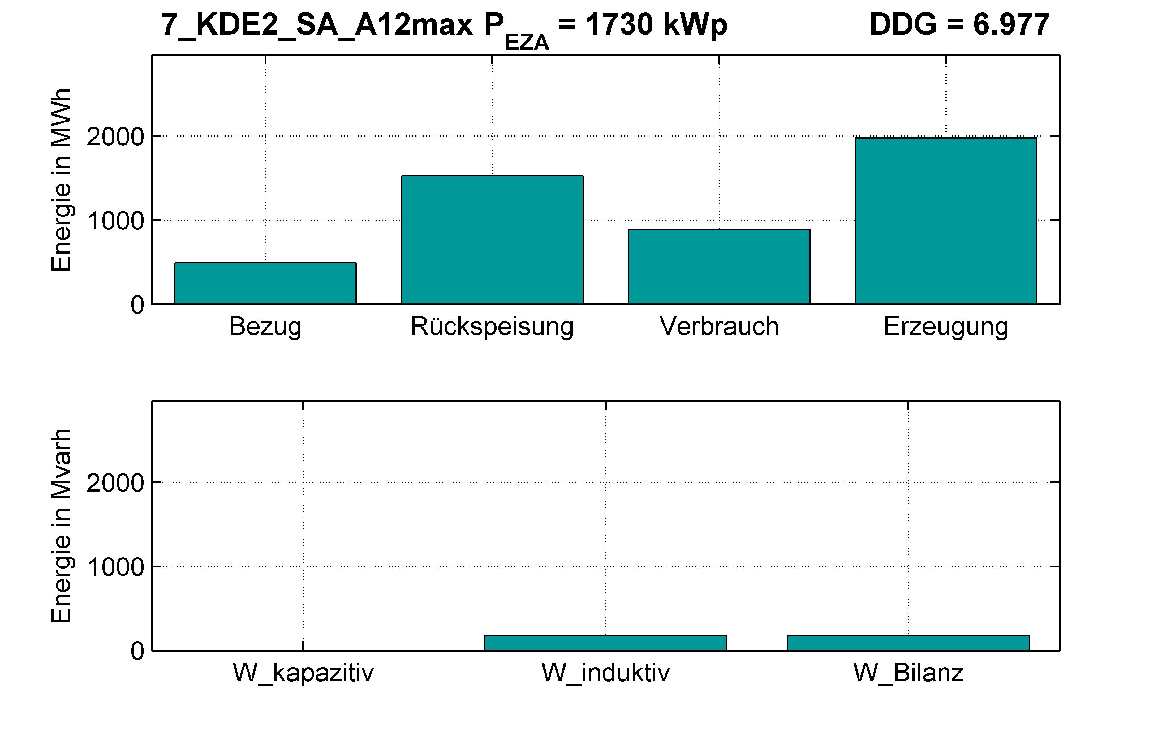 KDE2 | Längsregler (SA) A12max | PQ-Bilanz