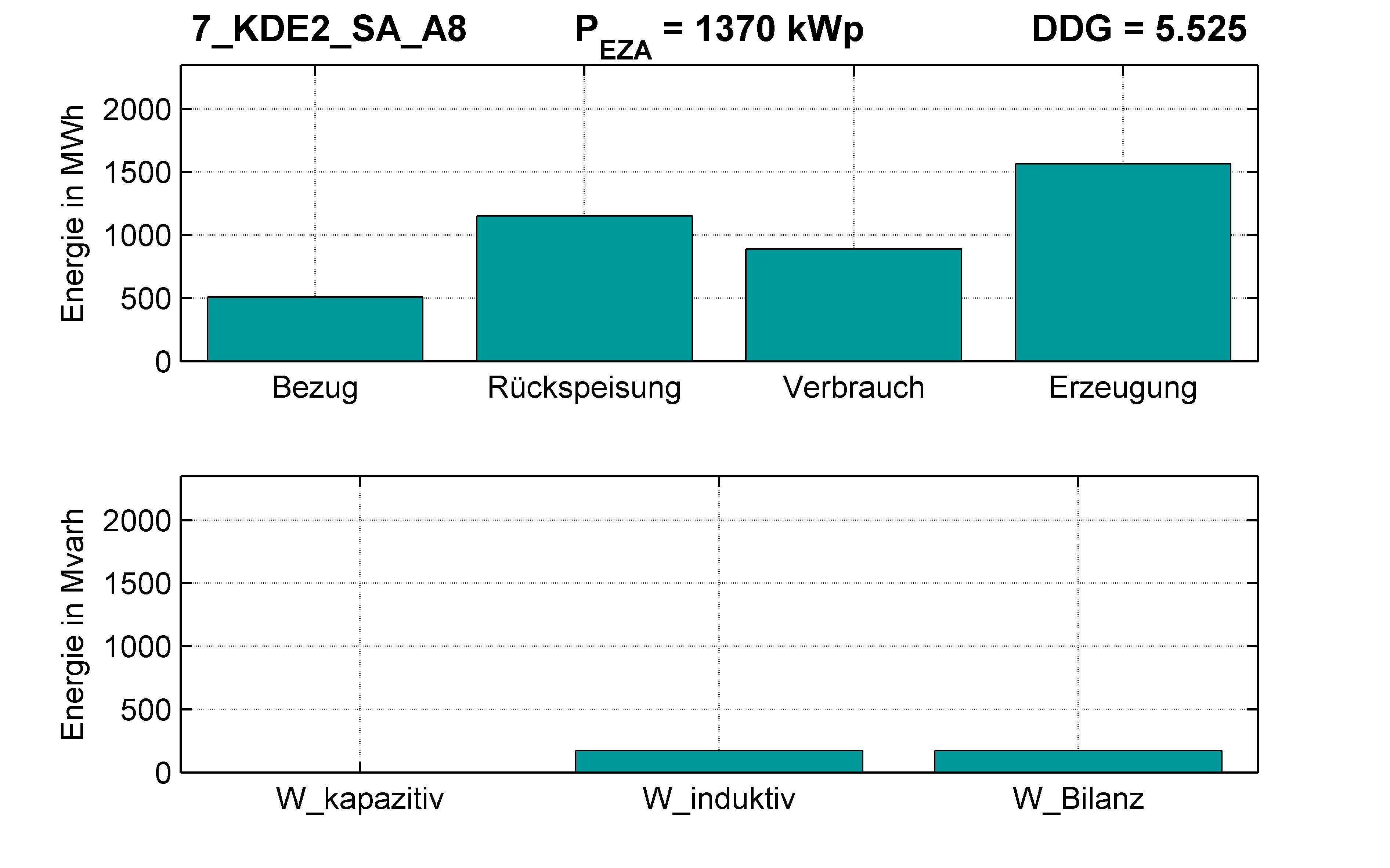 KDE2 | Längsregler (SA) A8 | PQ-Bilanz
