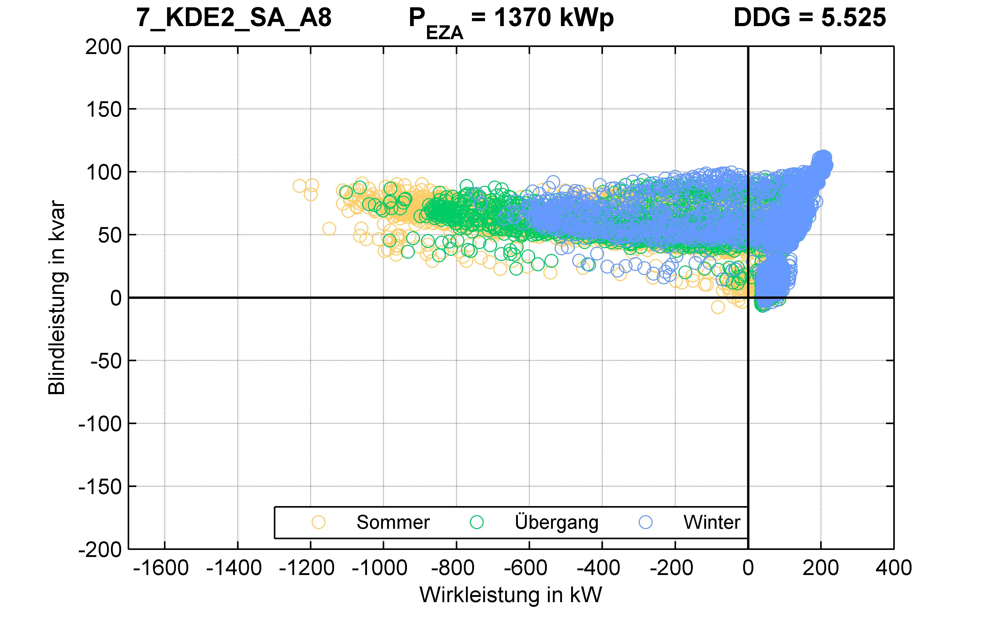 KDE2 | Längsregler (SA) A8 | PQ-Verhalten