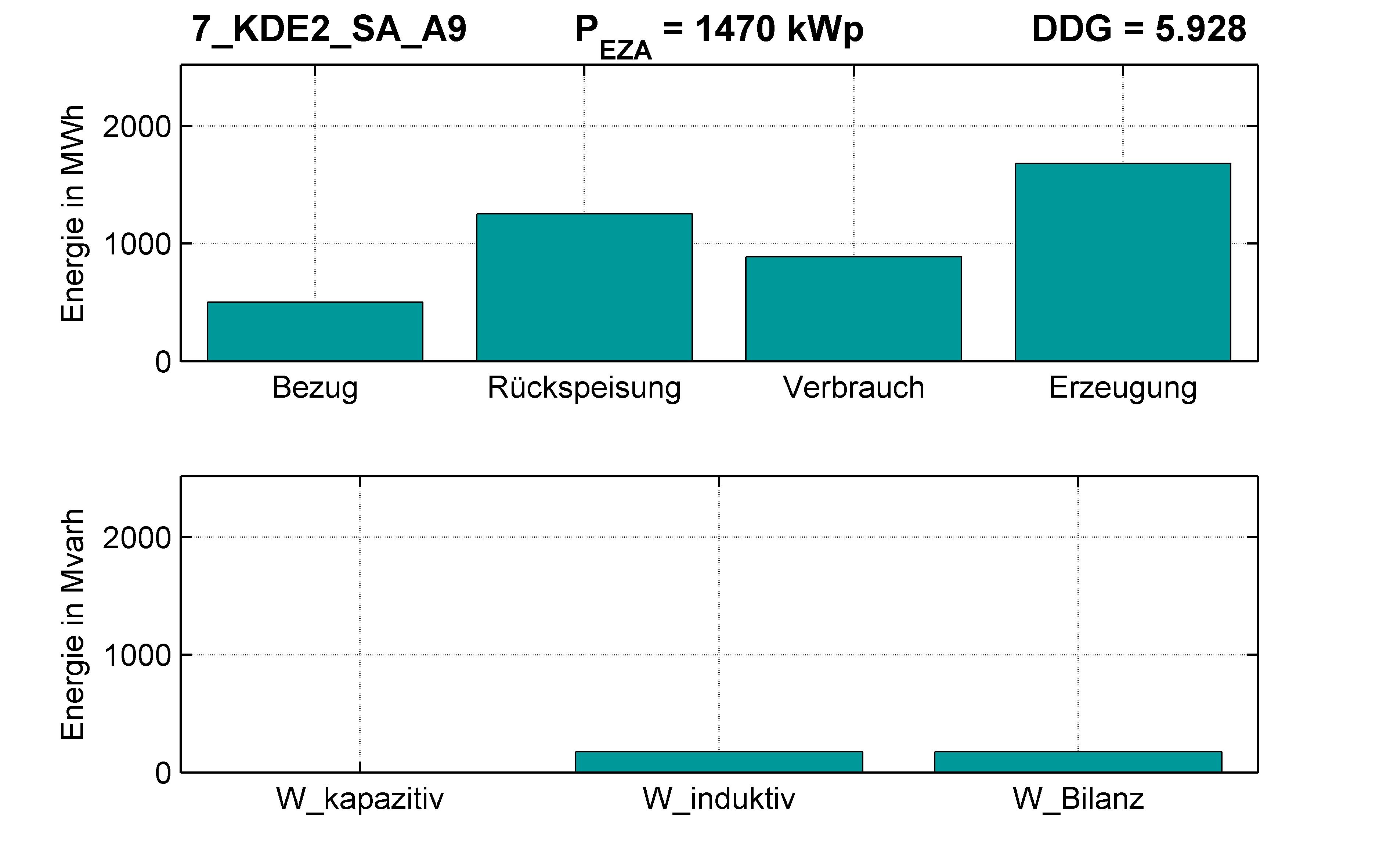 KDE2 | Längsregler (SA) A9 | PQ-Bilanz