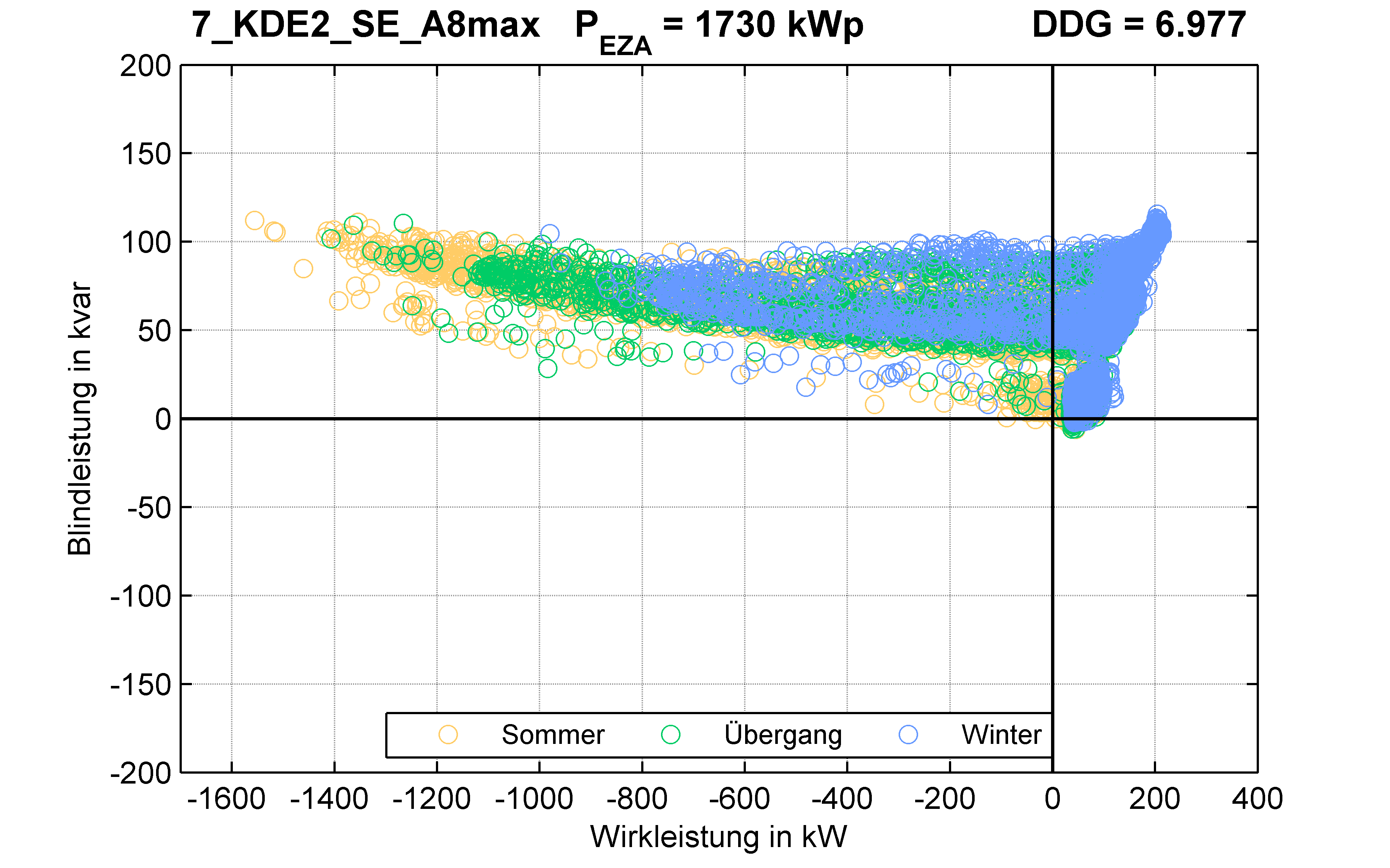 KDE2 | Längsregler (SE) A8max | PQ-Verhalten