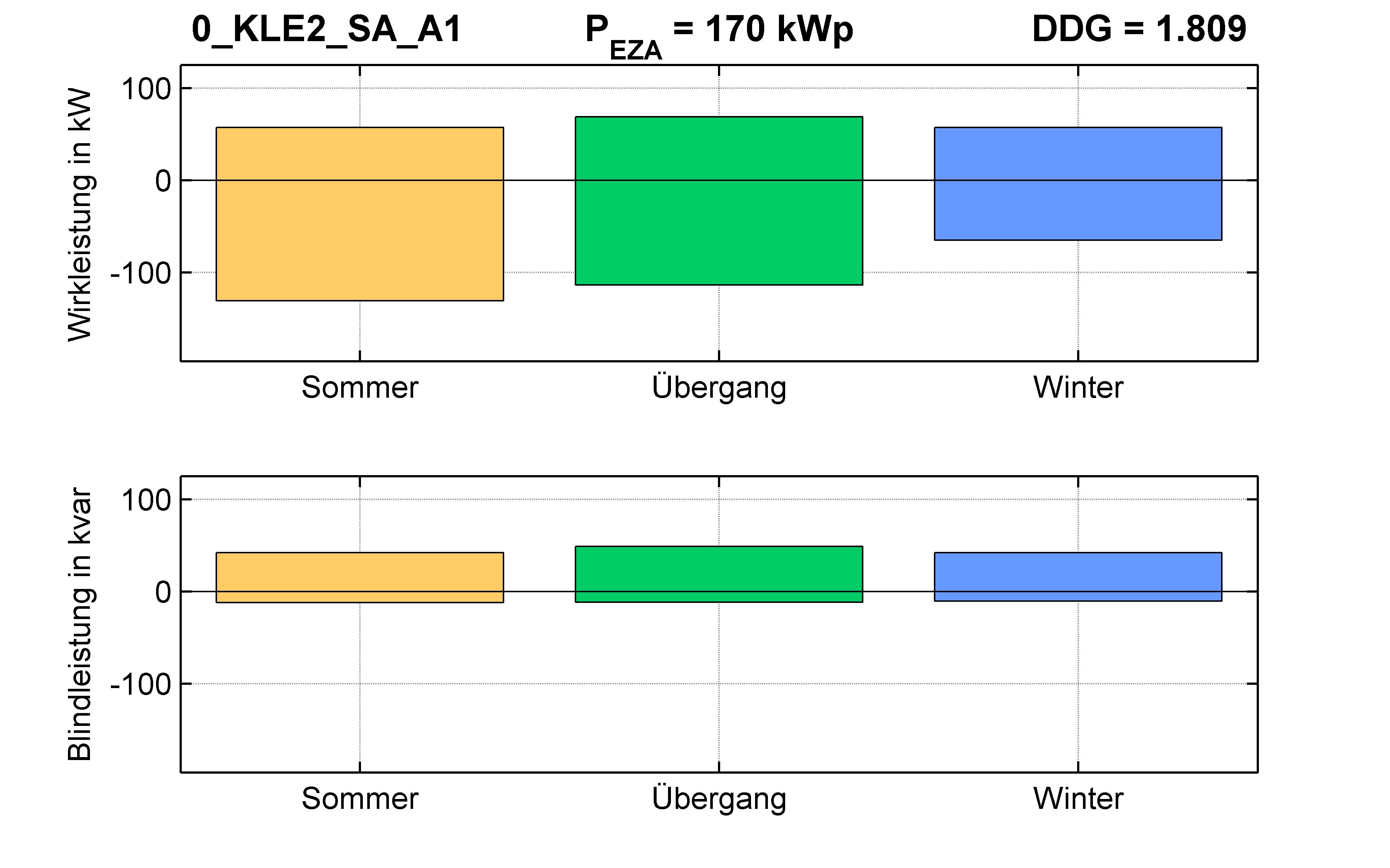 KLE2 | RONT (SA) A1 | PQ-Bilanz
