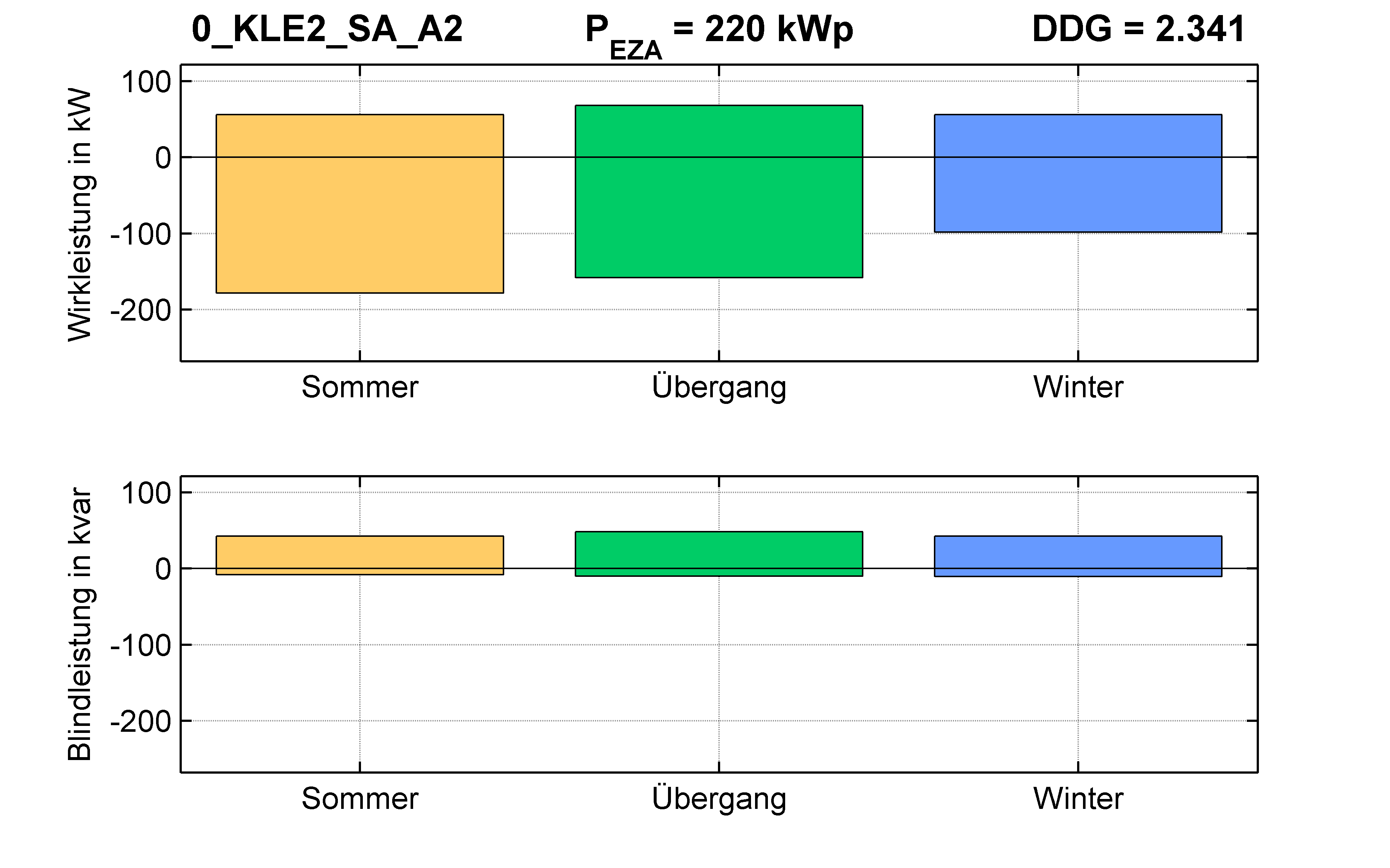 KLE2 | RONT (SA) A2 | PQ-Bilanz