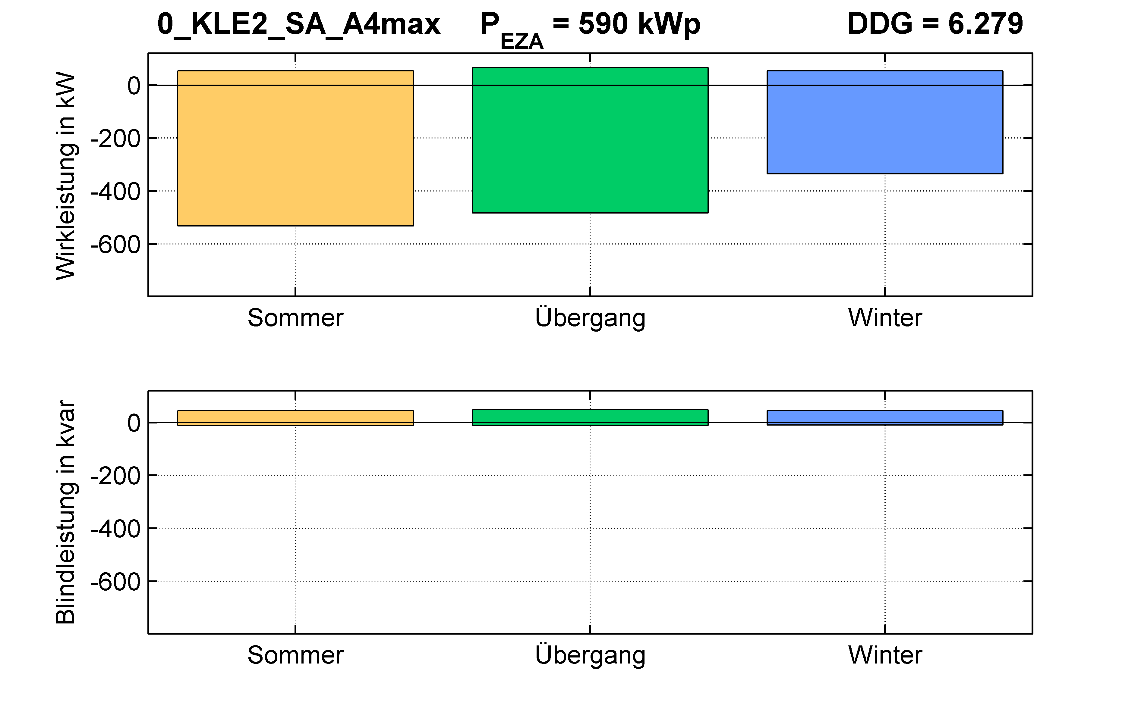 KLE2 | RONT (SA) A4max | PQ-Bilanz
