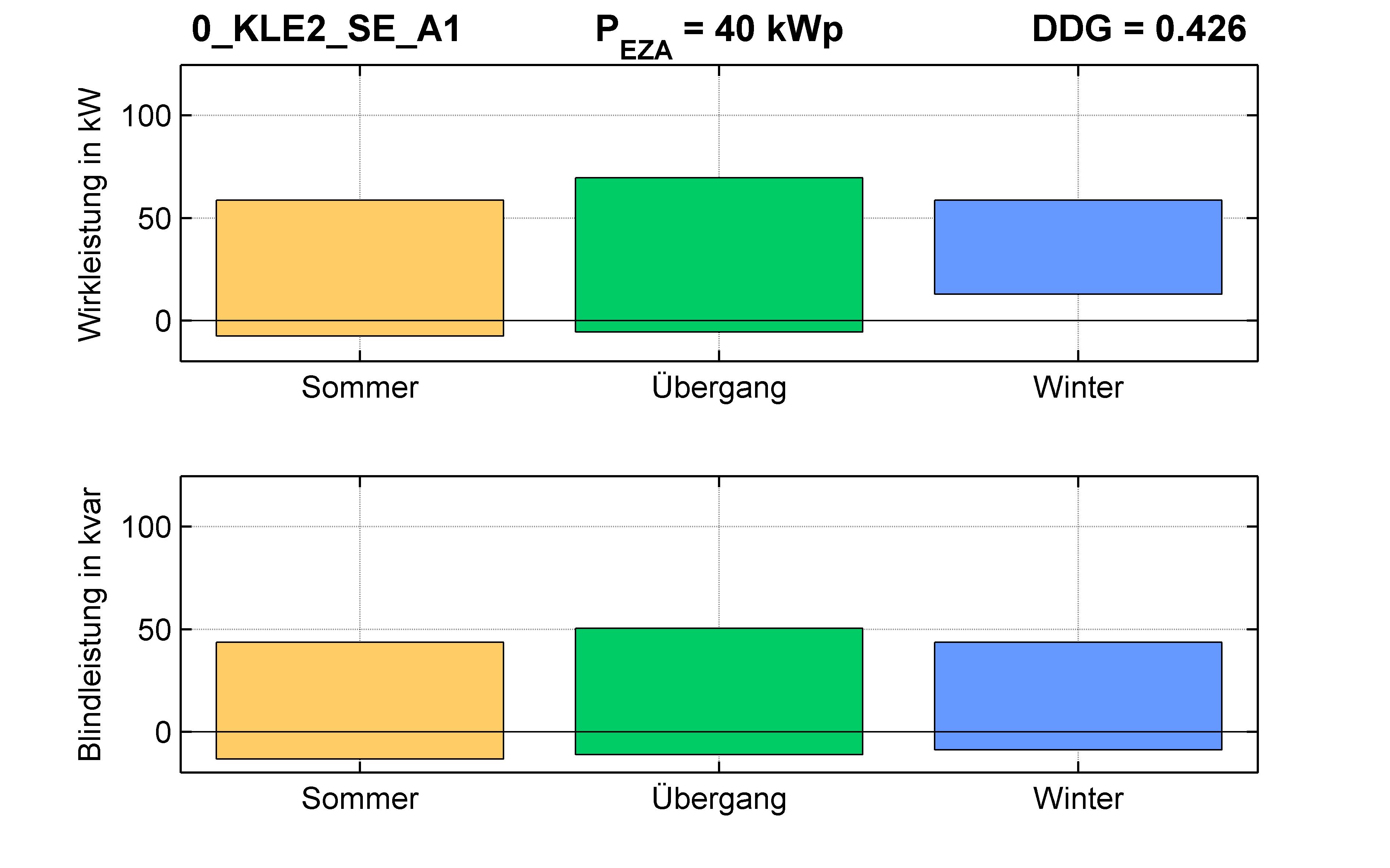 KLE2 | RONT (SE) A1 | PQ-Bilanz