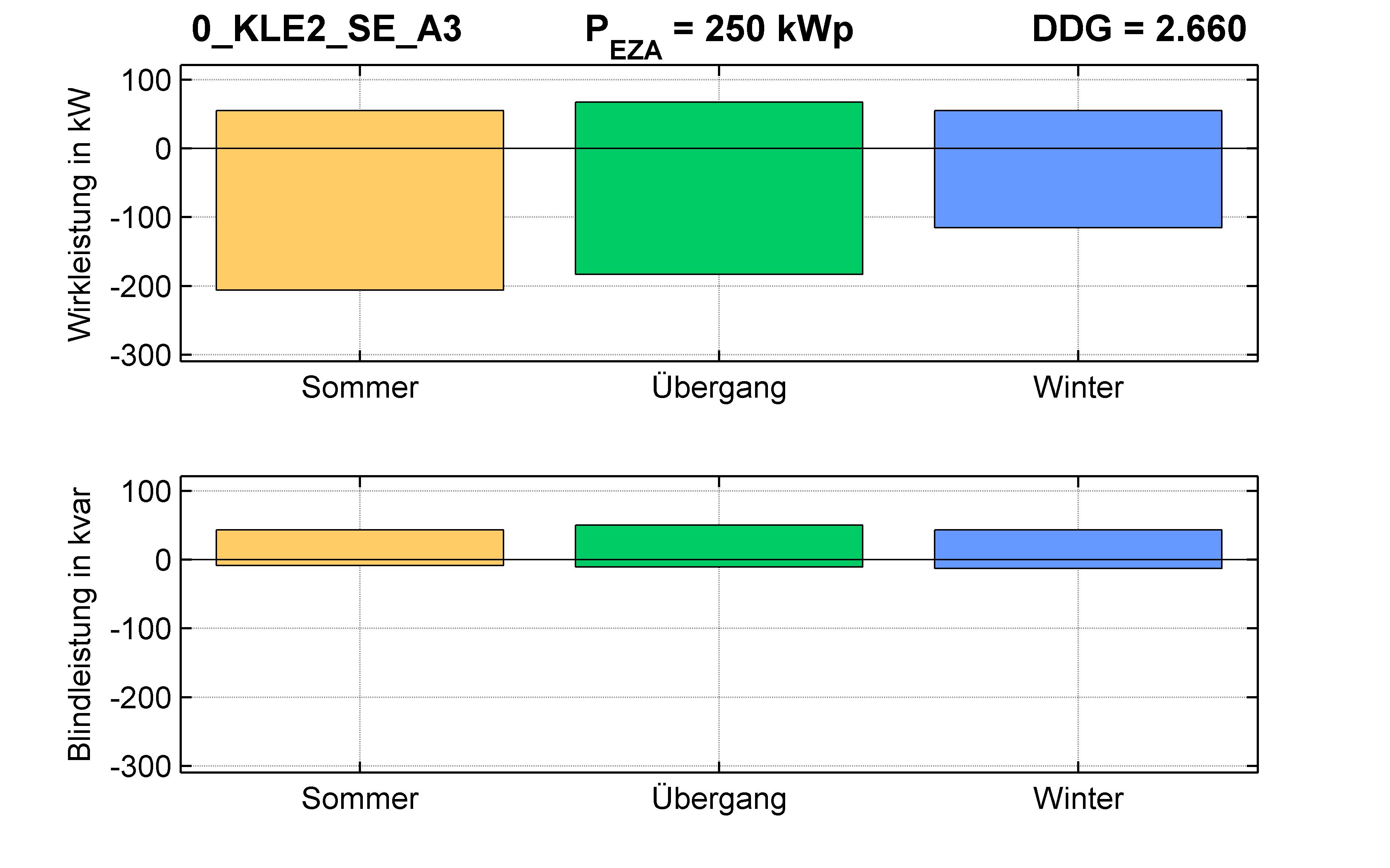 KLE2 | RONT (SE) A3 | PQ-Bilanz
