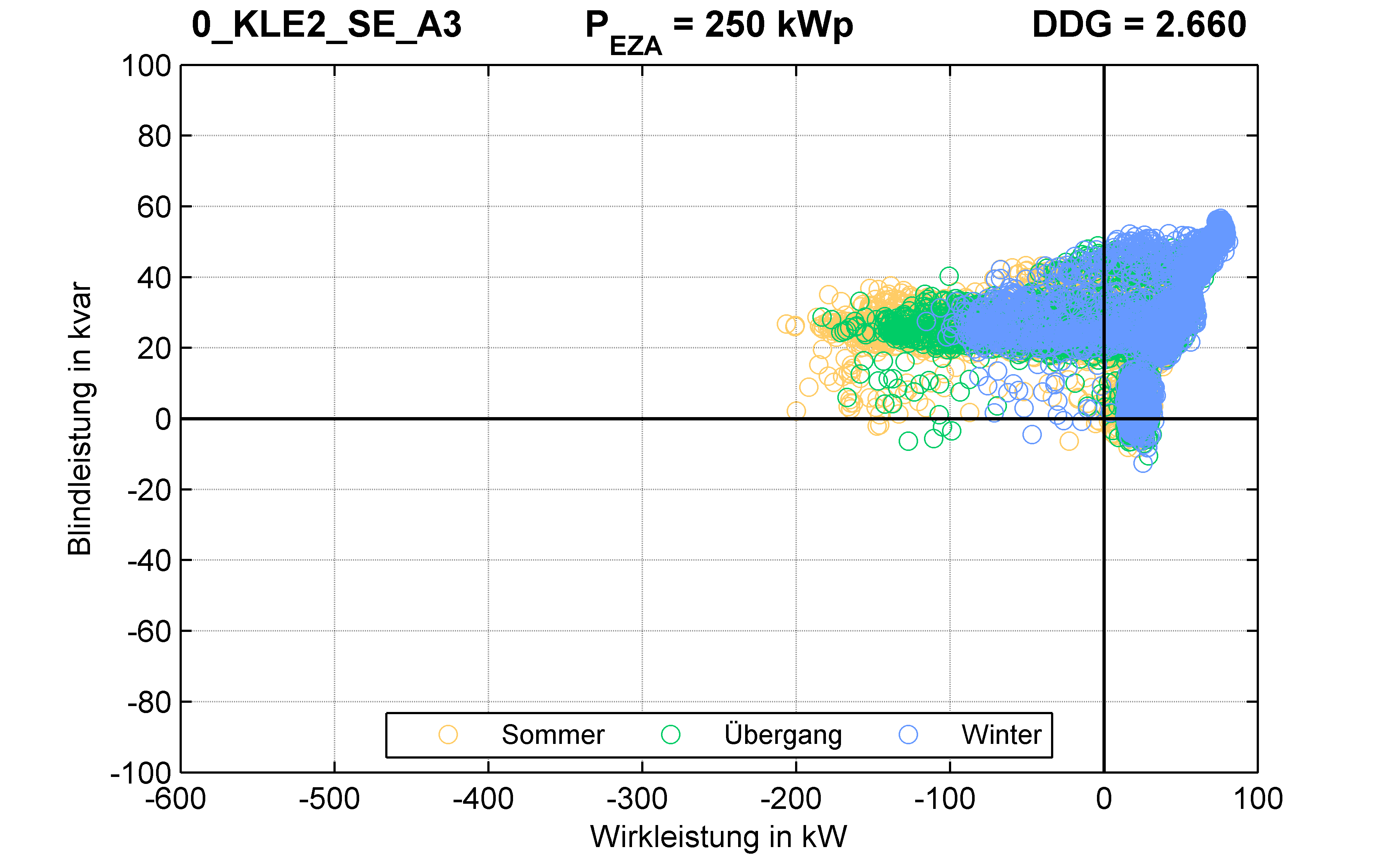 KLE2 | RONT (SE) A3 | PQ-Verhalten