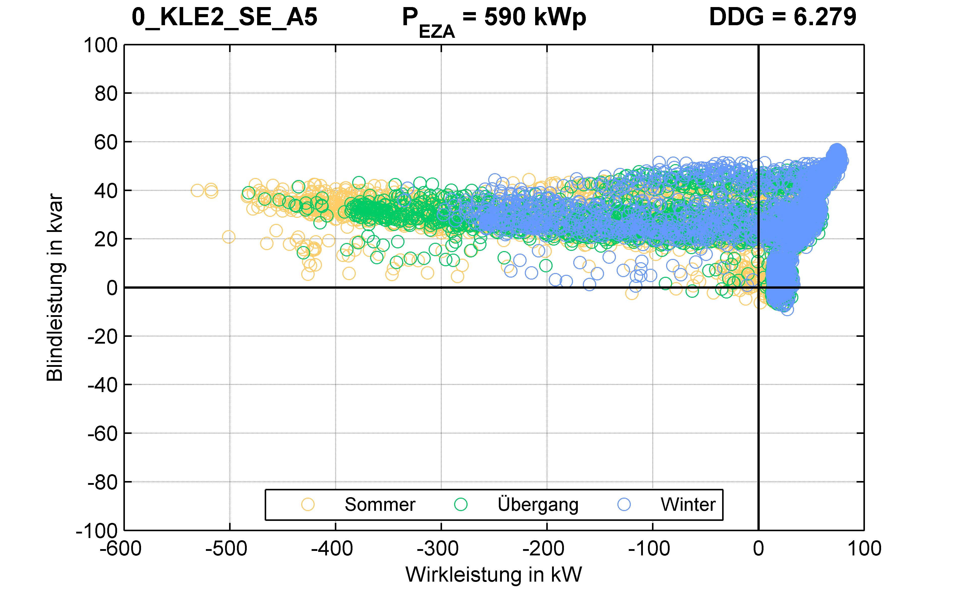 KLE2 | RONT (SE) A5 | PQ-Verhalten