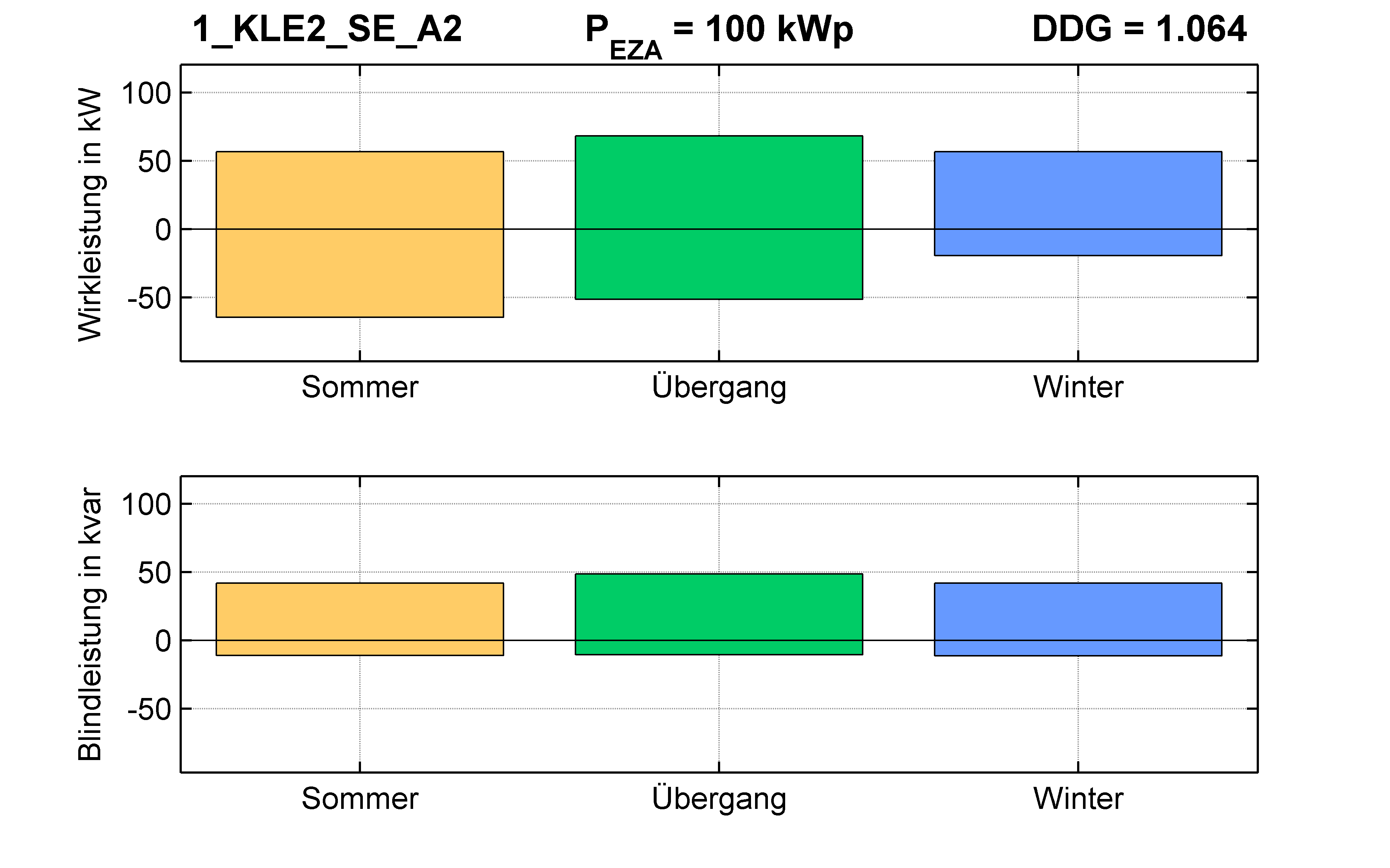 KLE2 | KABEL (SE) A2 | PQ-Bilanz