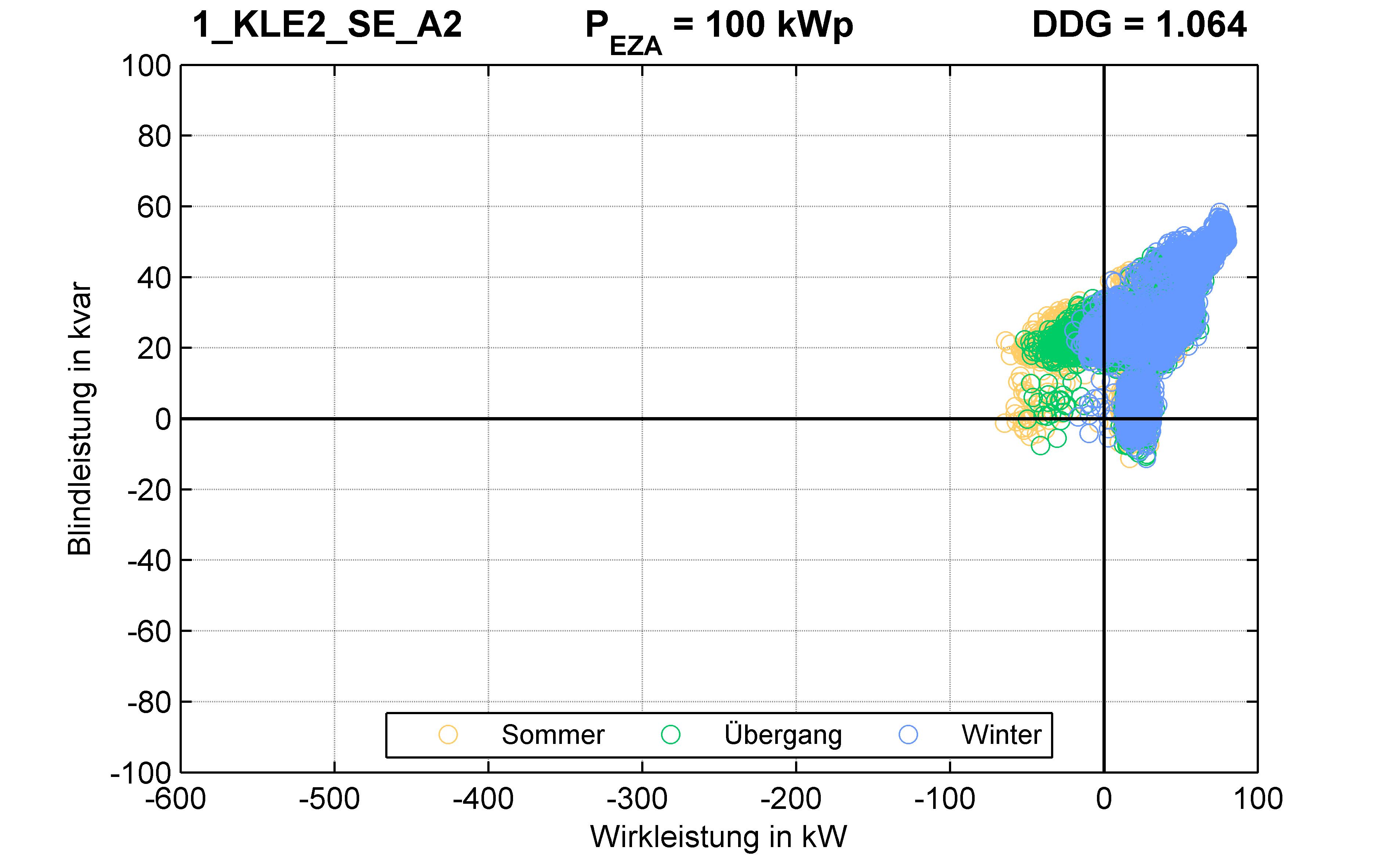 KLE2 | KABEL (SE) A2 | PQ-Verhalten