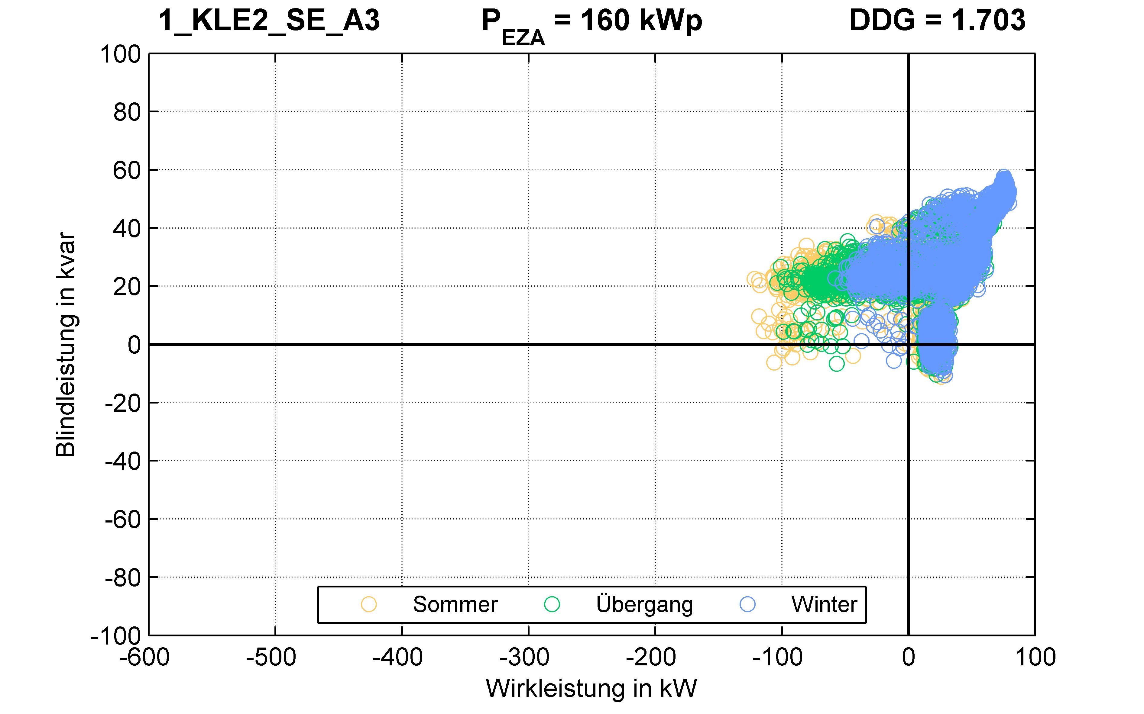 KLE2 | KABEL (SE) A3 | PQ-Verhalten