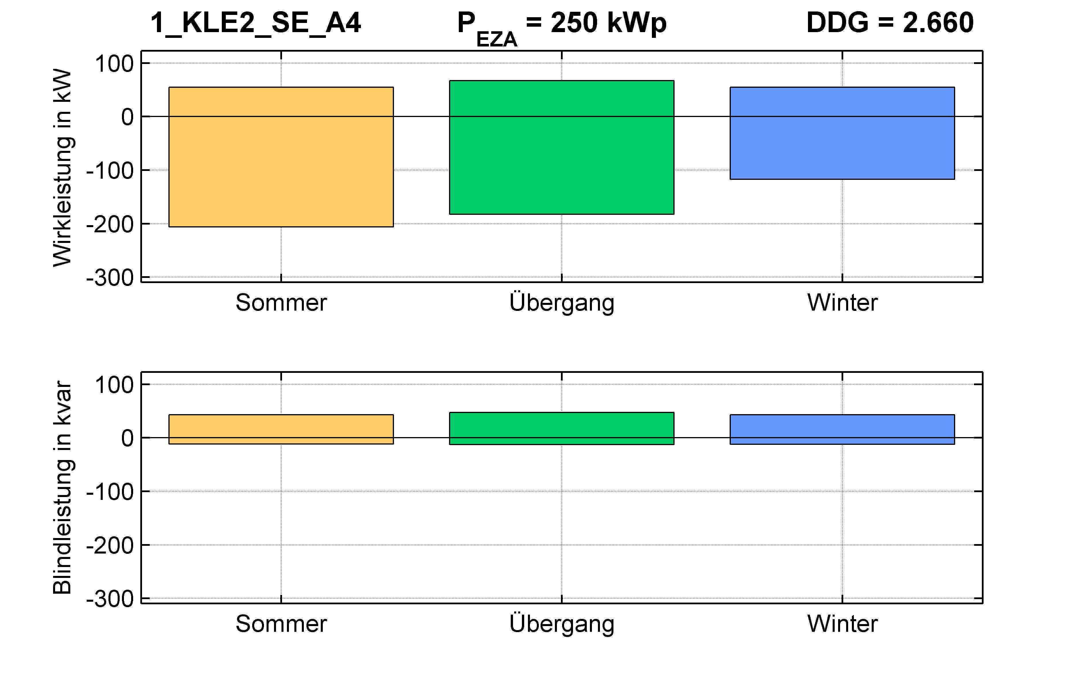 KLE2 | KABEL (SE) A4 | PQ-Bilanz