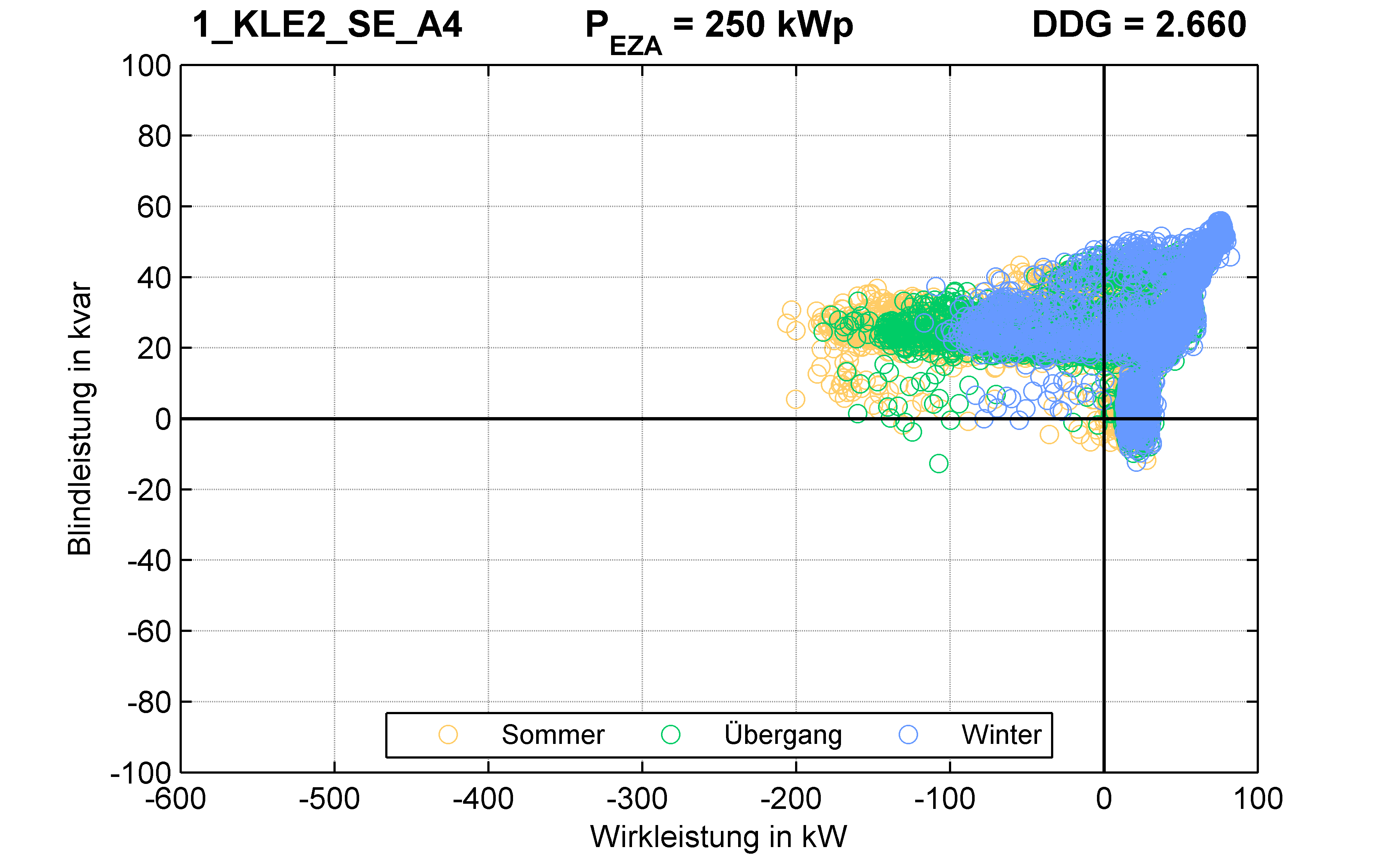 KLE2 | KABEL (SE) A4 | PQ-Verhalten