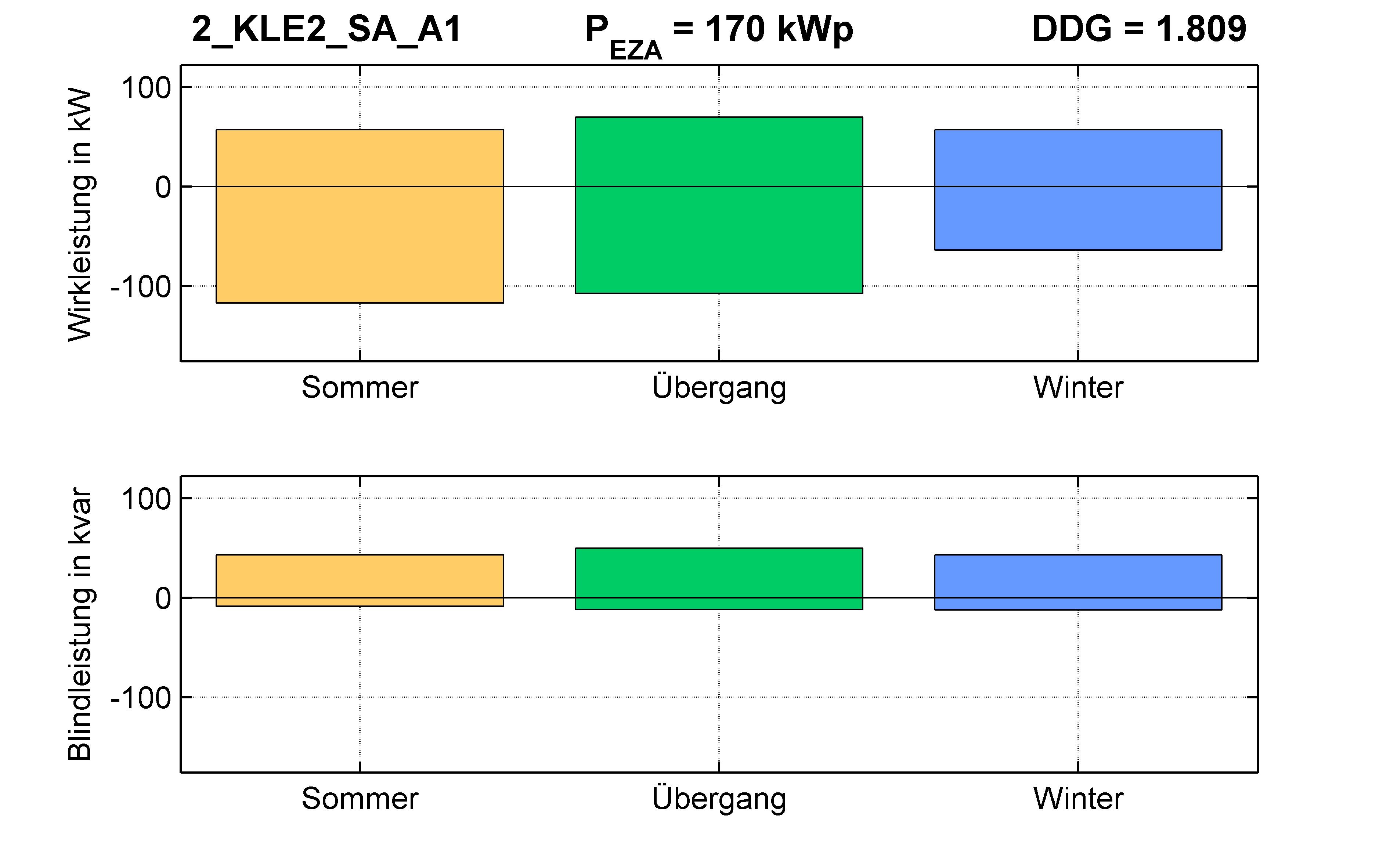 KLE2 | P-Kappung 85% (SA) A1 | PQ-Bilanz