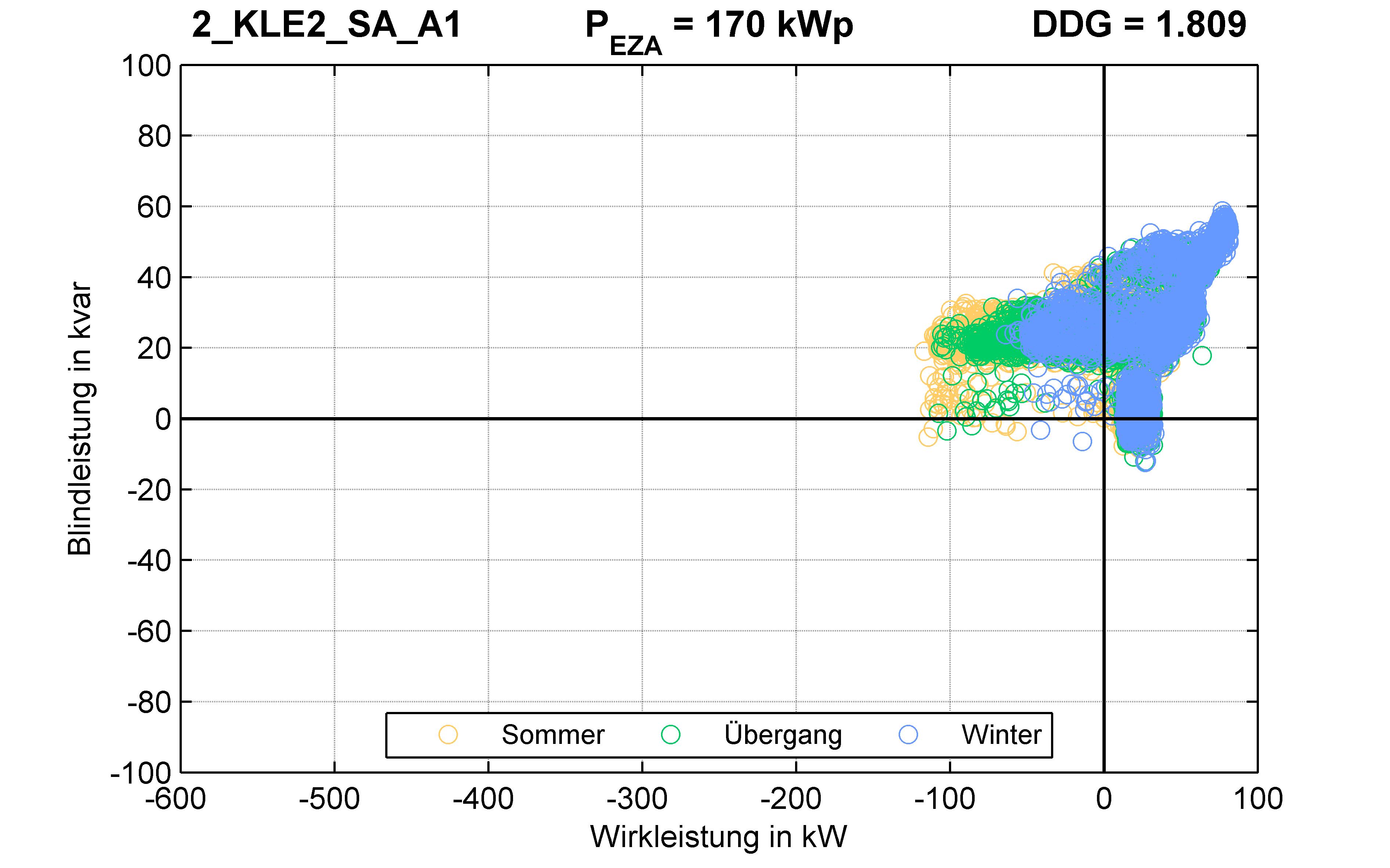 KLE2 | P-Kappung 85% (SA) A1 | PQ-Verhalten