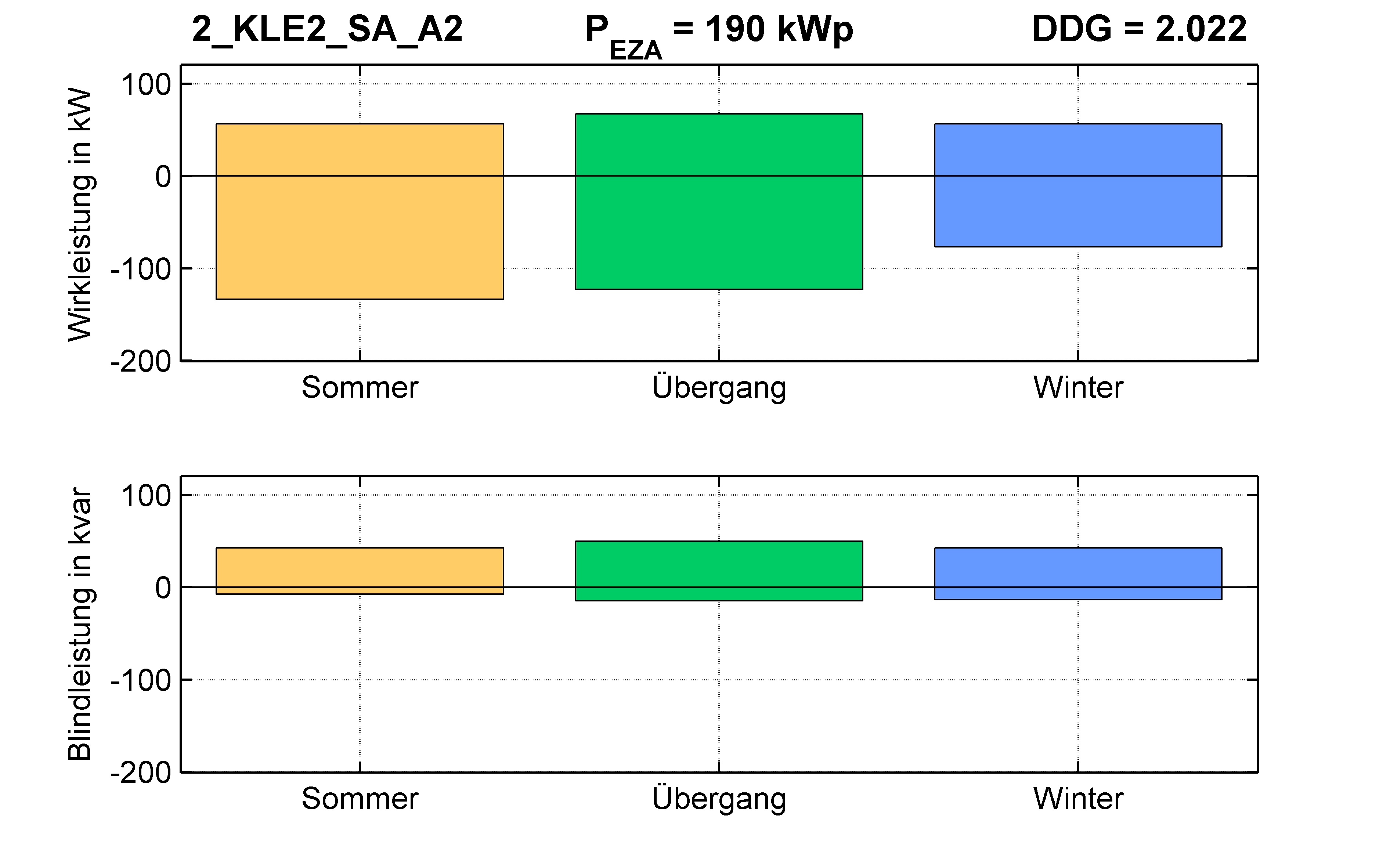 KLE2 | P-Kappung 85% (SA) A2 | PQ-Bilanz