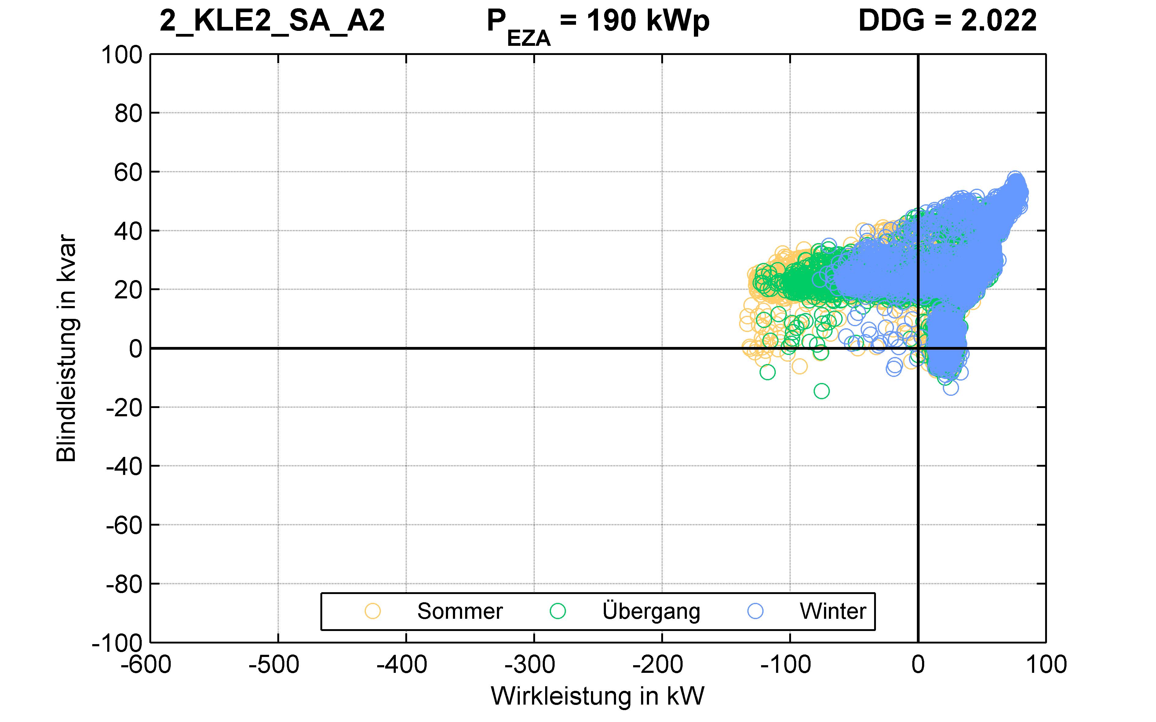 KLE2 | P-Kappung 85% (SA) A2 | PQ-Verhalten
