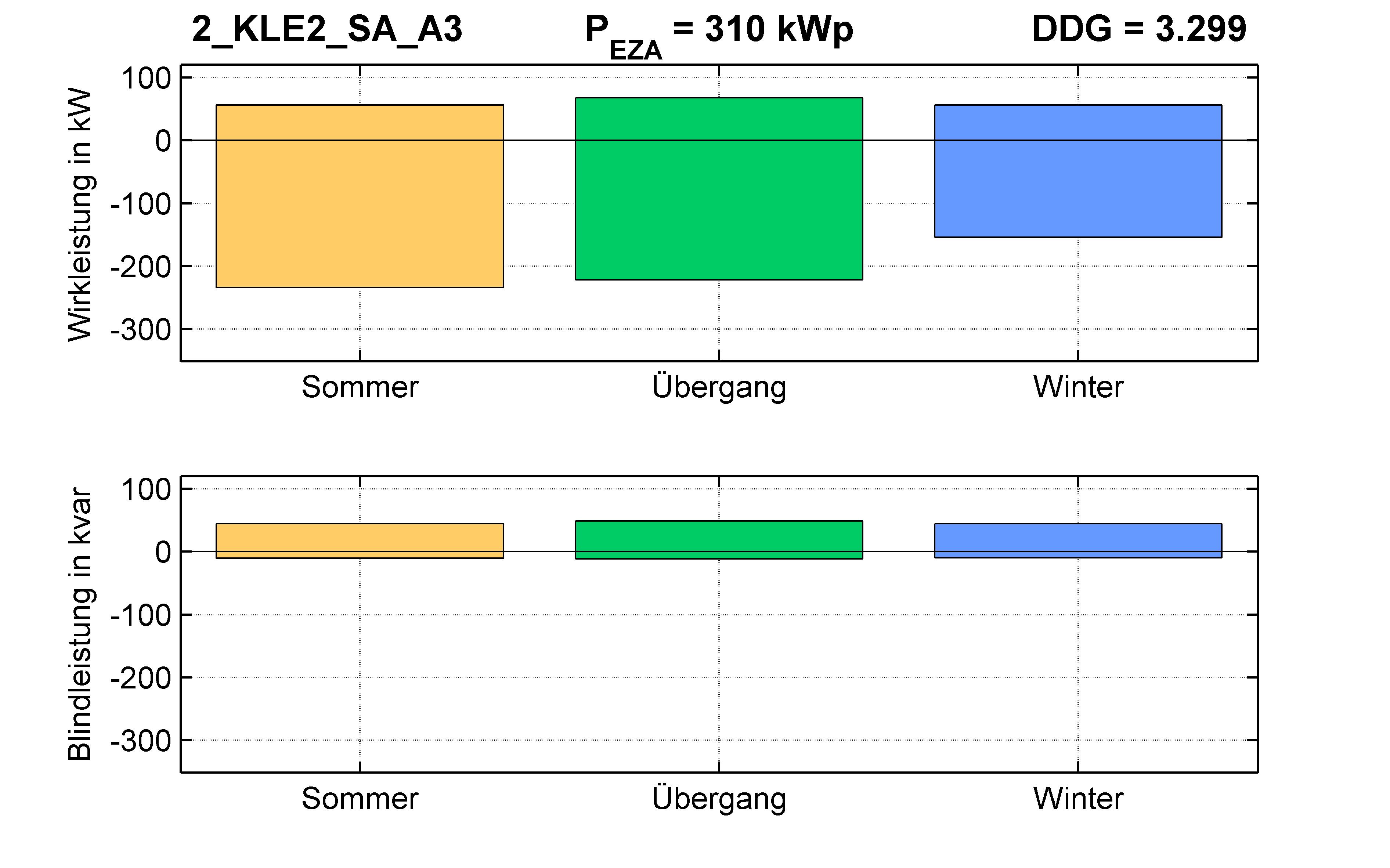 KLE2 | P-Kappung 85% (SA) A3 | PQ-Bilanz