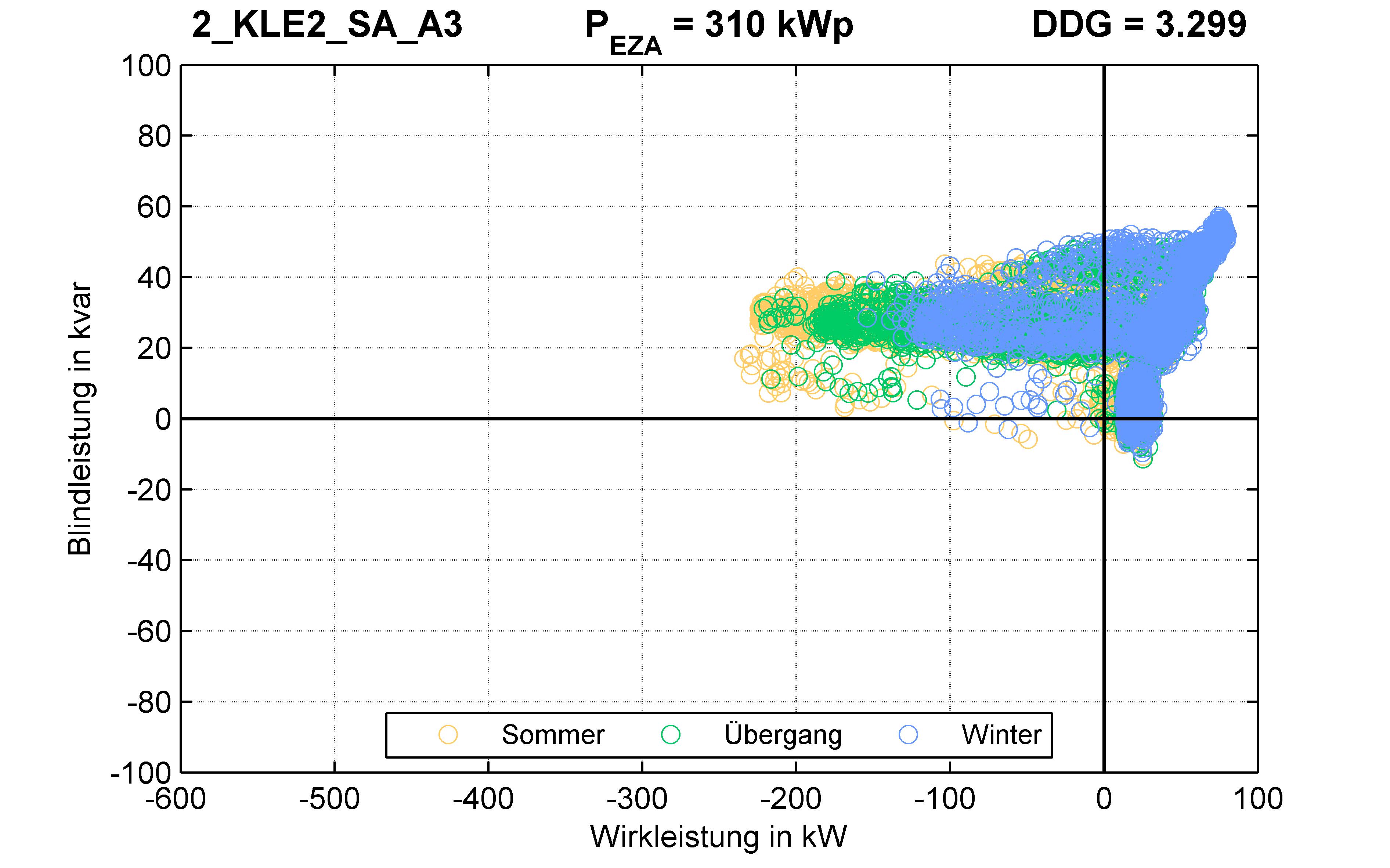 KLE2 | P-Kappung 85% (SA) A3 | PQ-Verhalten