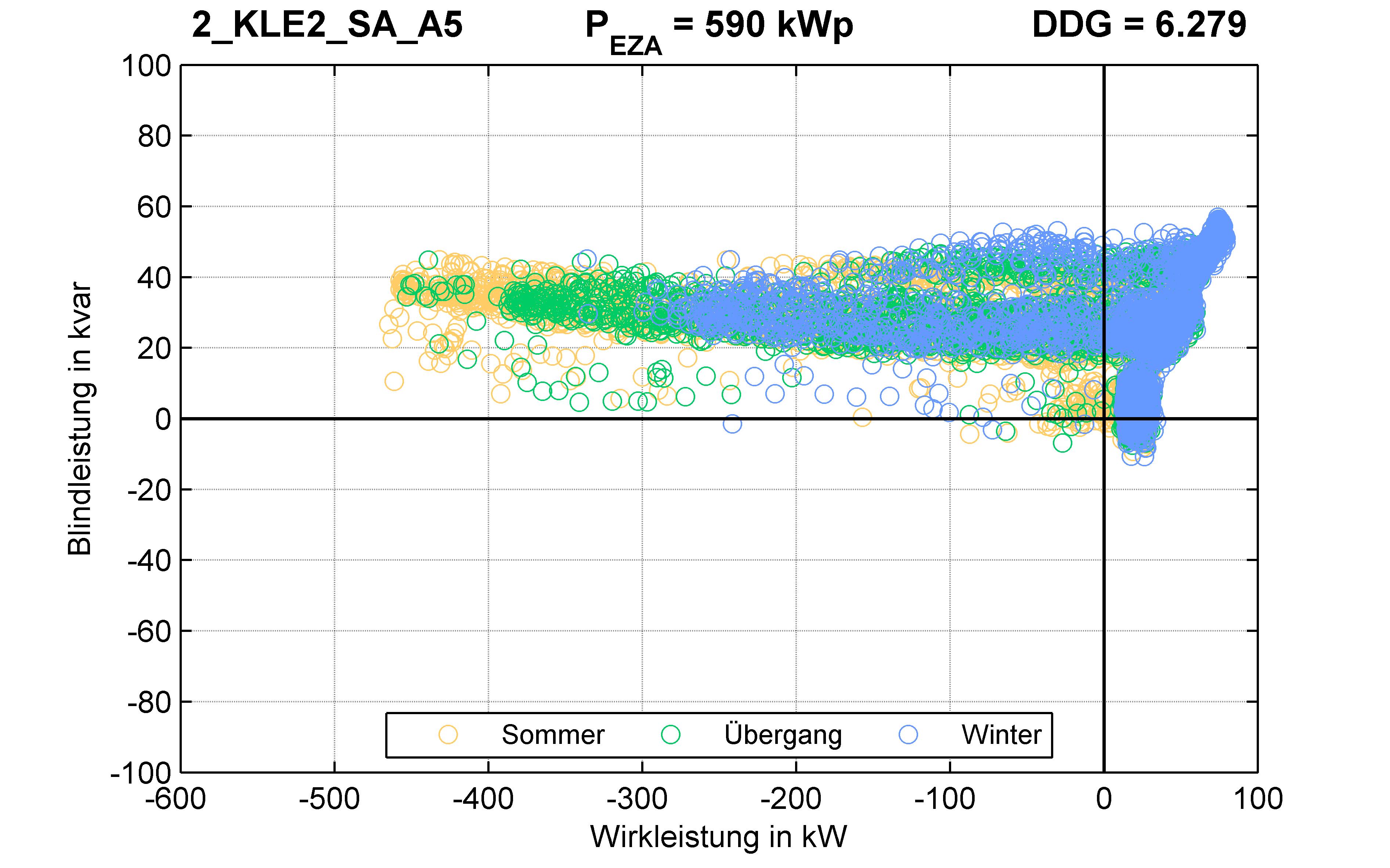 KLE2 | P-Kappung 85% (SA) A5 | PQ-Verhalten