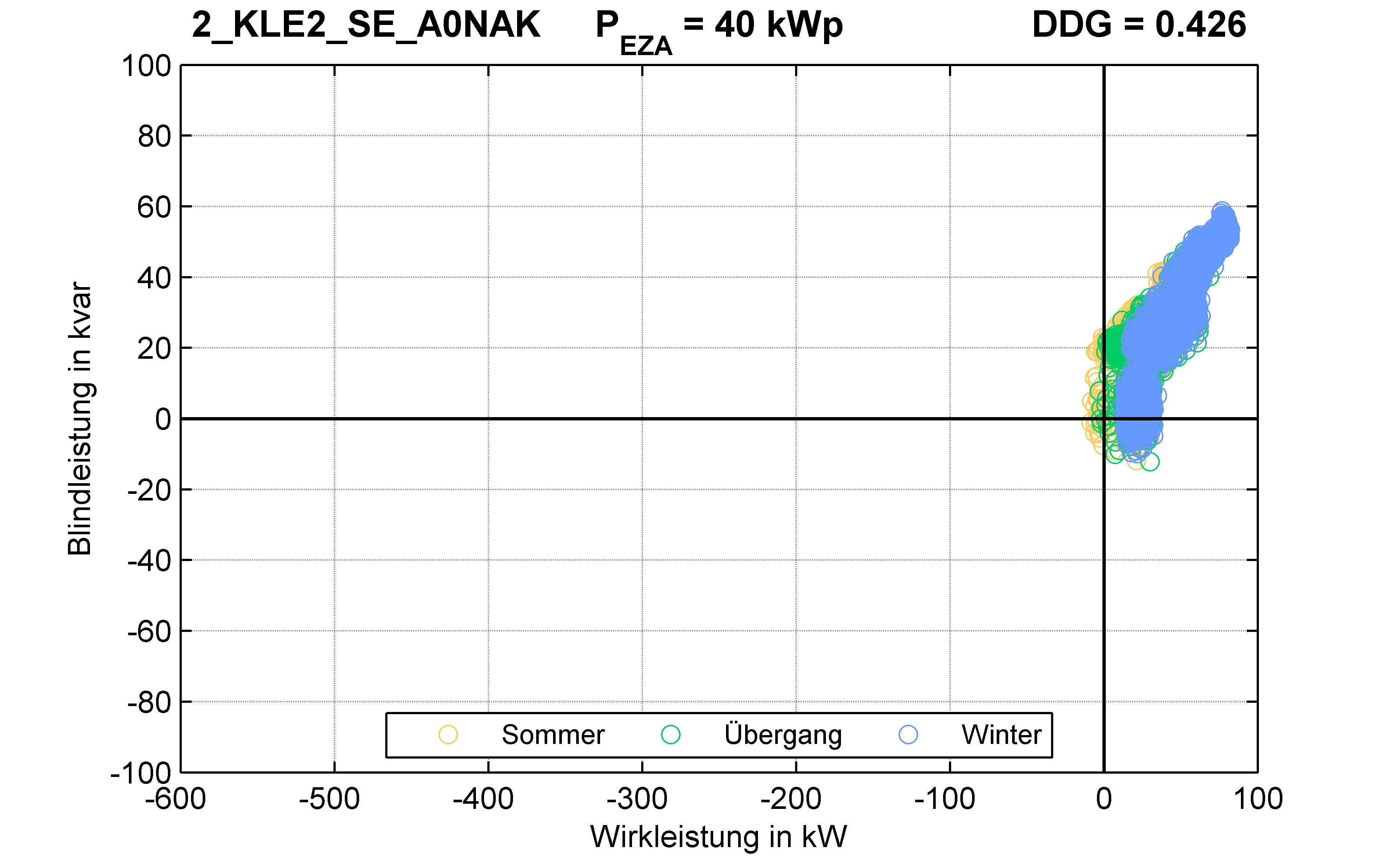 KLE2 | P-Kappung 85% (SE) A0NAK | PQ-Verhalten
