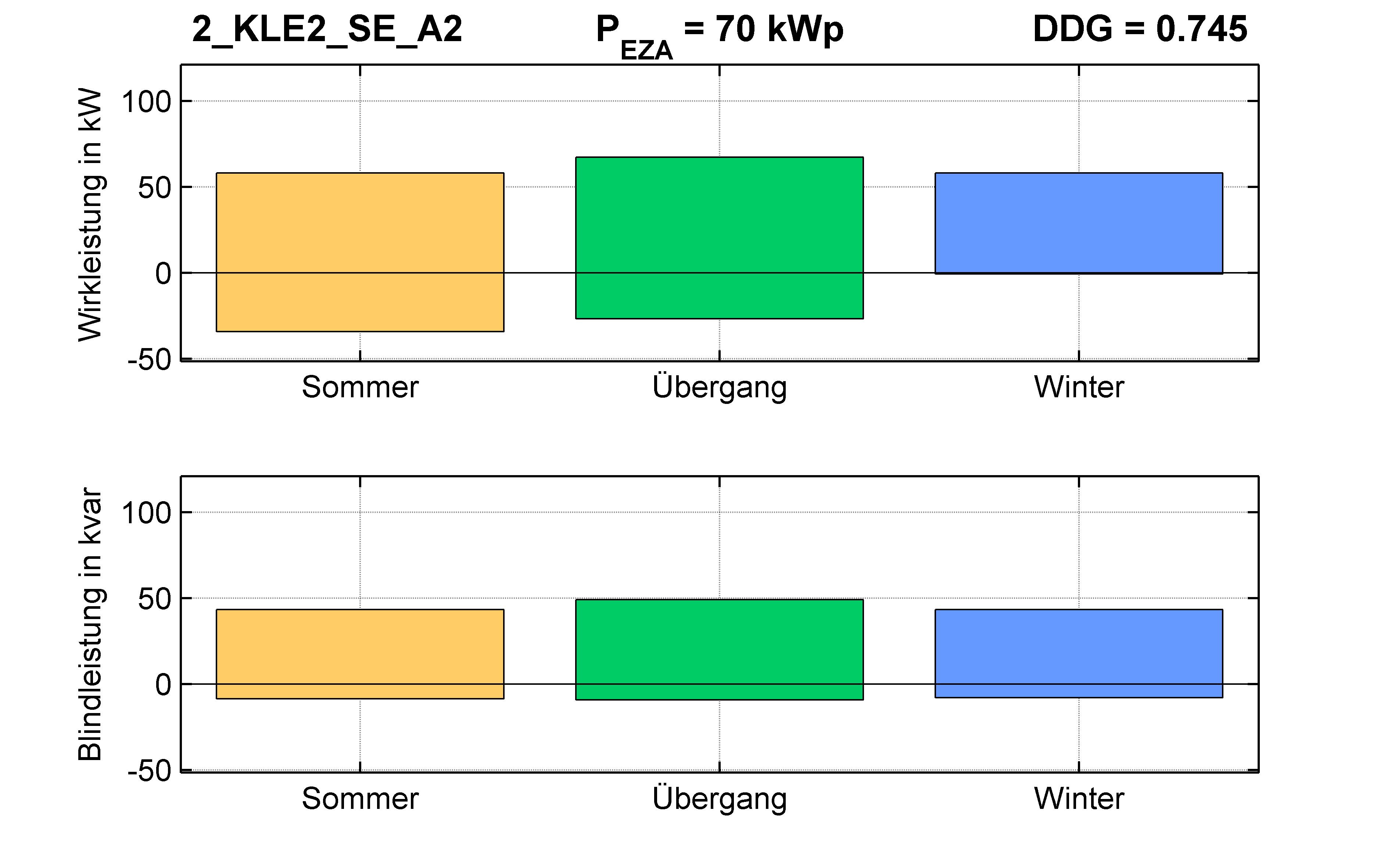 KLE2 | P-Kappung 85% (SE) A2 | PQ-Bilanz