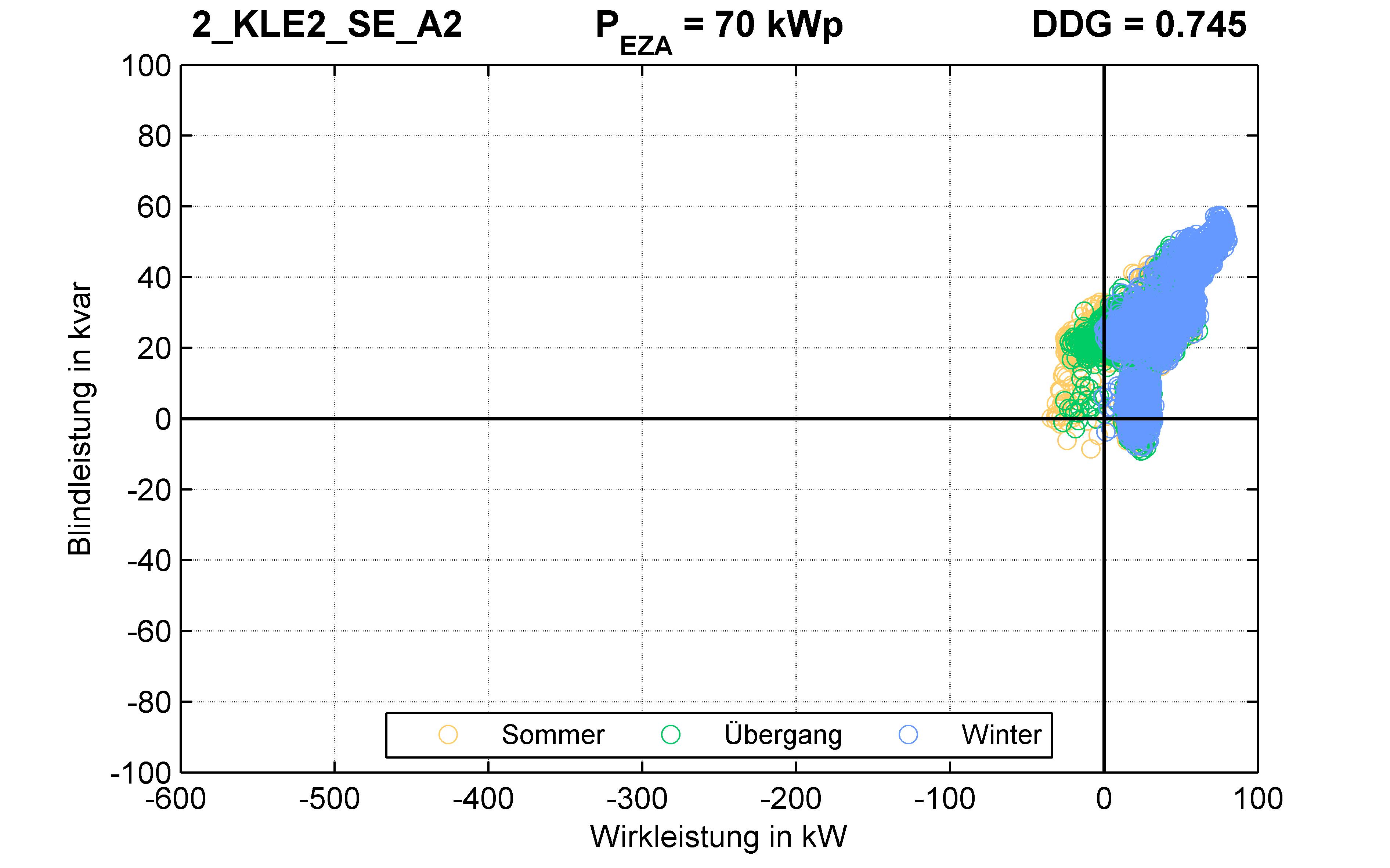 KLE2 | P-Kappung 85% (SE) A2 | PQ-Verhalten