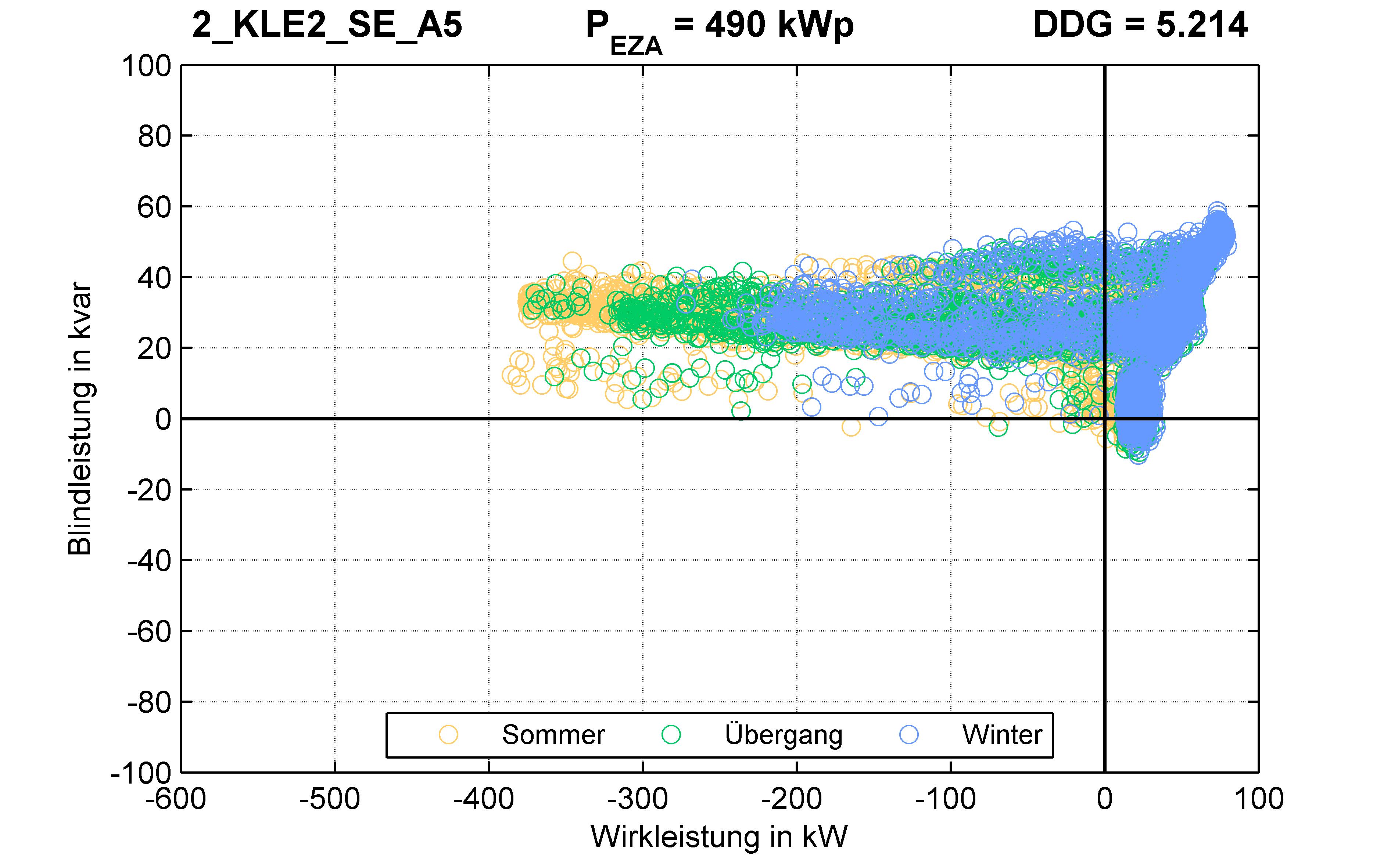 KLE2 | P-Kappung 85% (SE) A5 | PQ-Verhalten