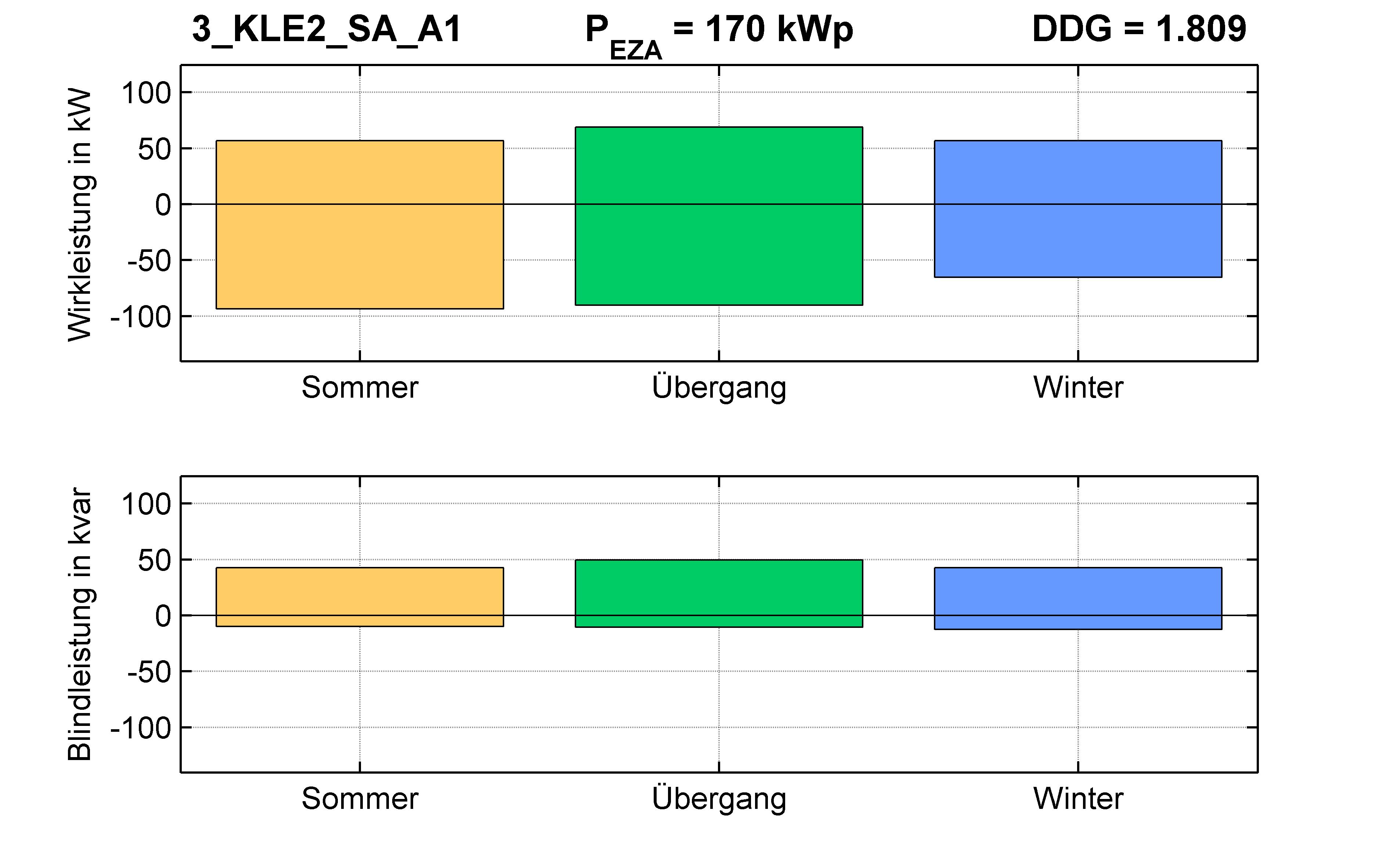 KLE2 | P-Kappung 70% (SA) A1 | PQ-Bilanz