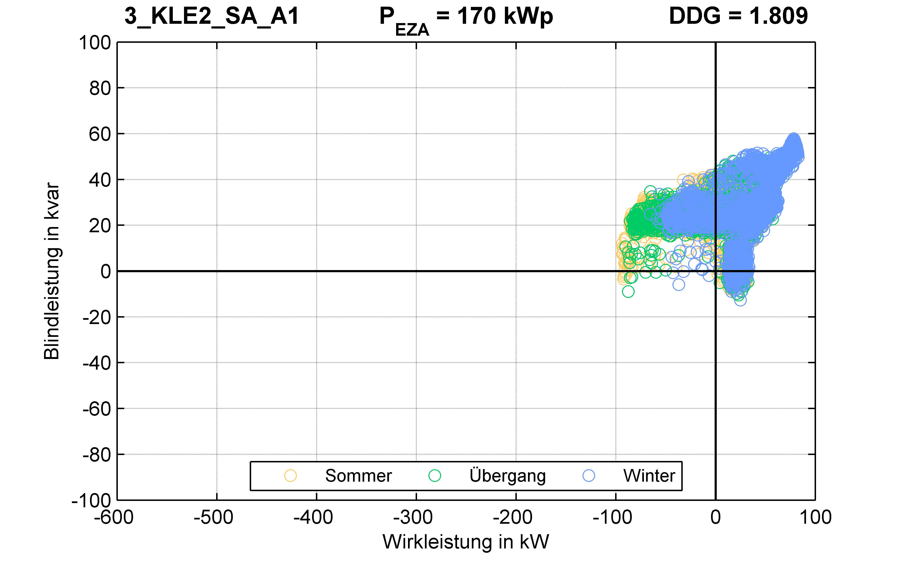 KLE2 | P-Kappung 70% (SA) A1 | PQ-Verhalten