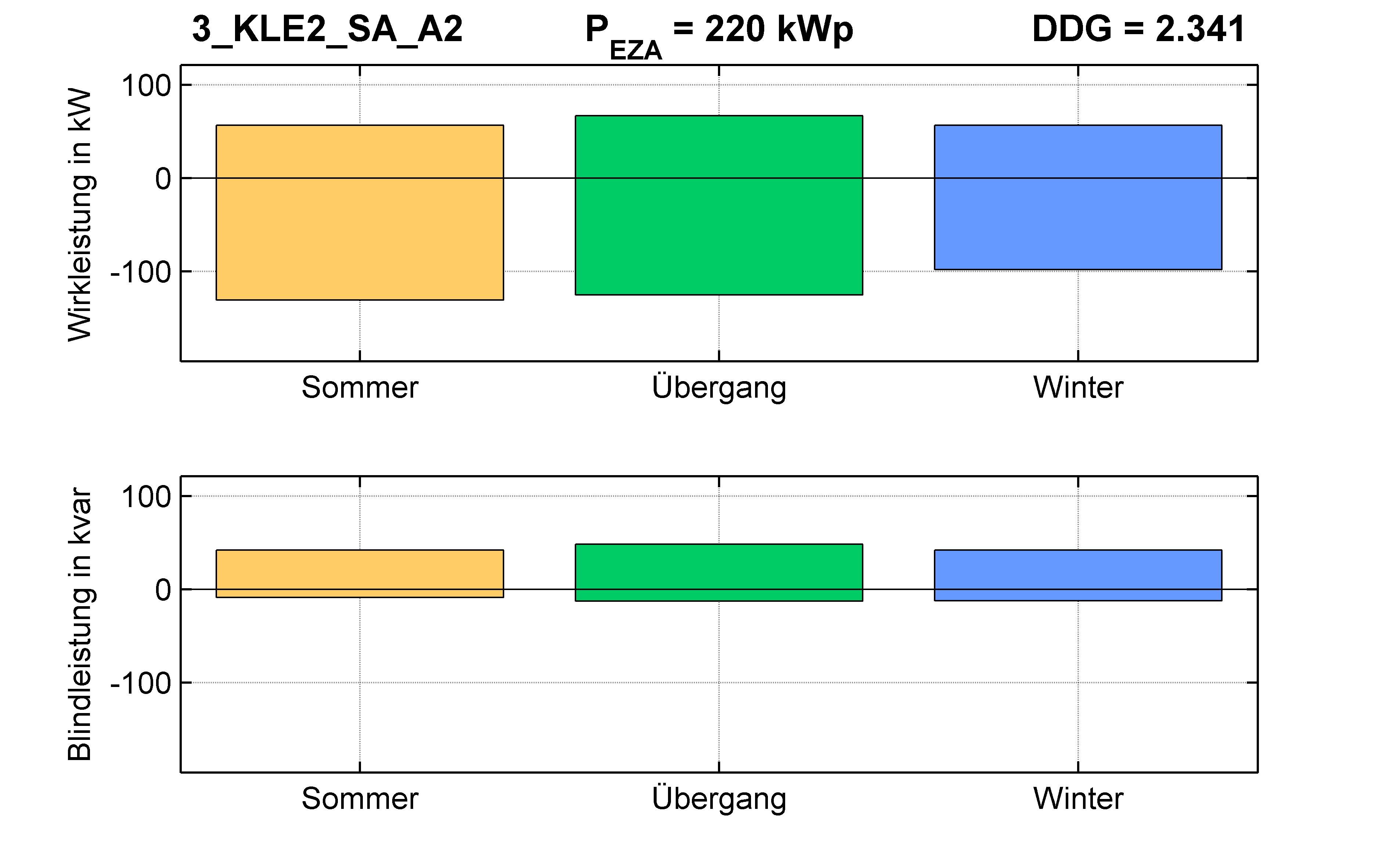 KLE2 | P-Kappung 70% (SA) A2 | PQ-Bilanz
