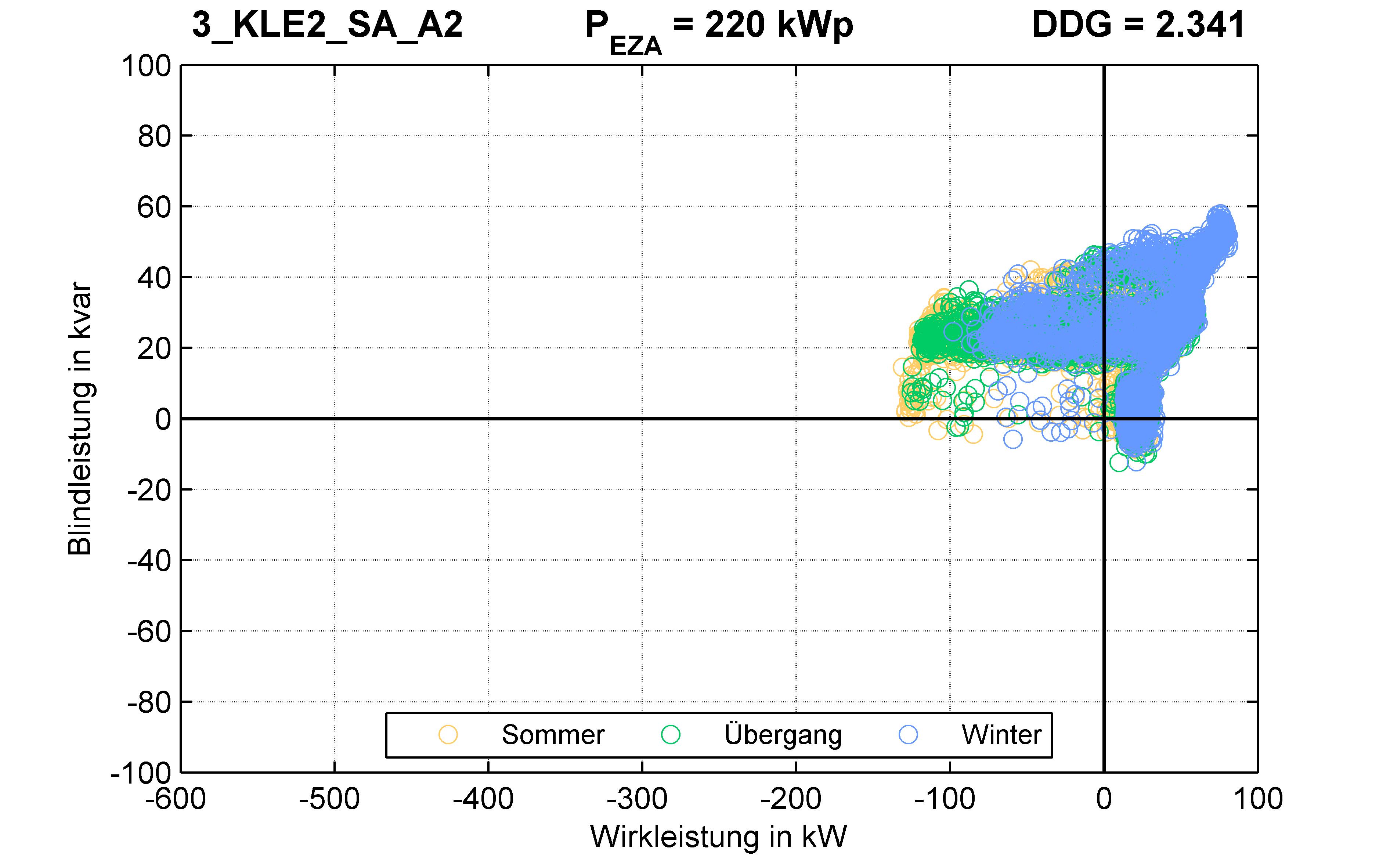 KLE2 | P-Kappung 70% (SA) A2 | PQ-Verhalten
