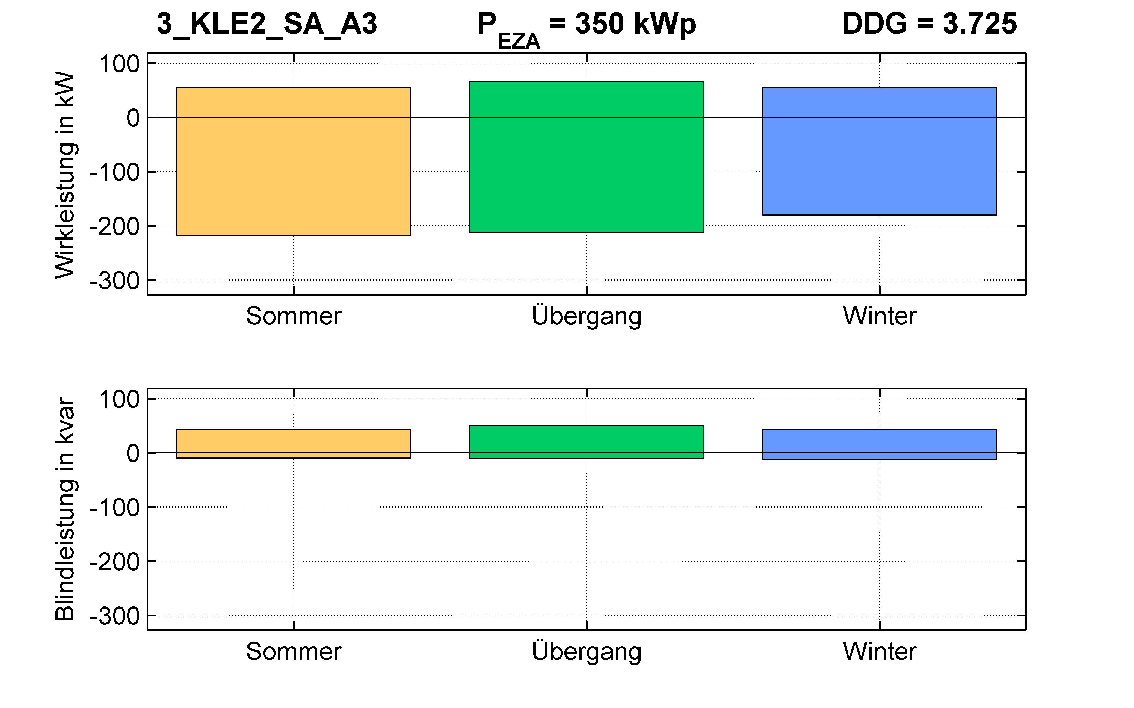 KLE2 | P-Kappung 70% (SA) A3 | PQ-Bilanz