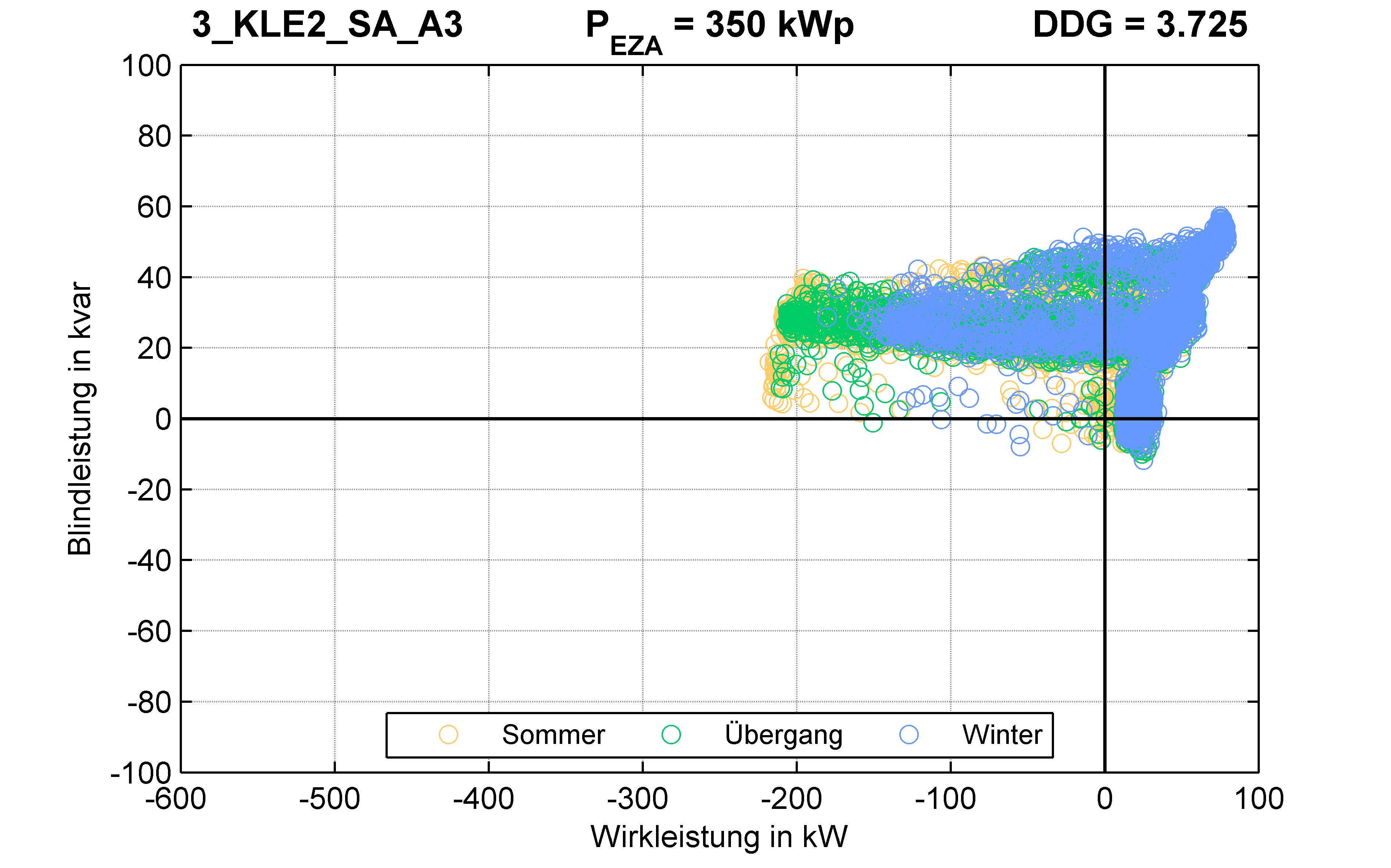 KLE2 | P-Kappung 70% (SA) A3 | PQ-Verhalten